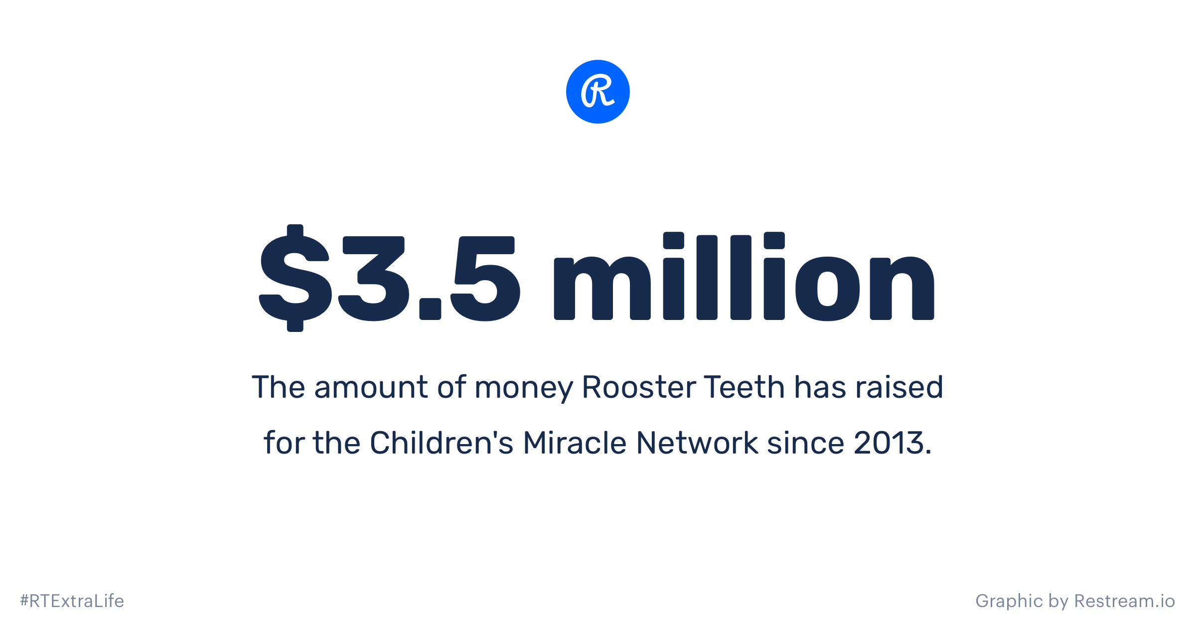 $3.5 million Rooster Teeth raised for the Children's Miracle Network since 2013
