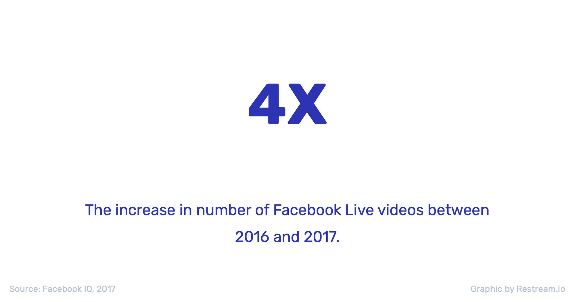 The increase in number of Facebook Live videos between 2016 and 2017 is 4x times