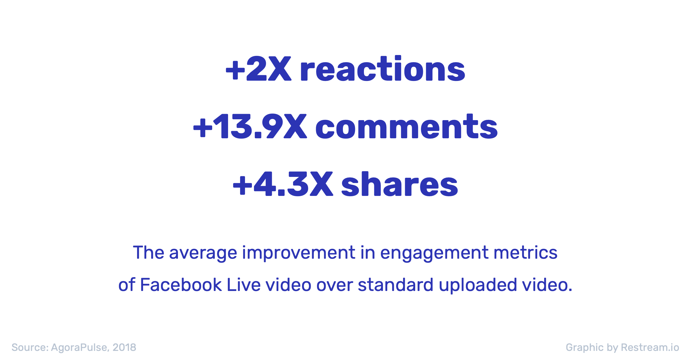 The average improvement in engagement metrics of Facebook Live +2x reactions +13,9x comments + 4,3x shares