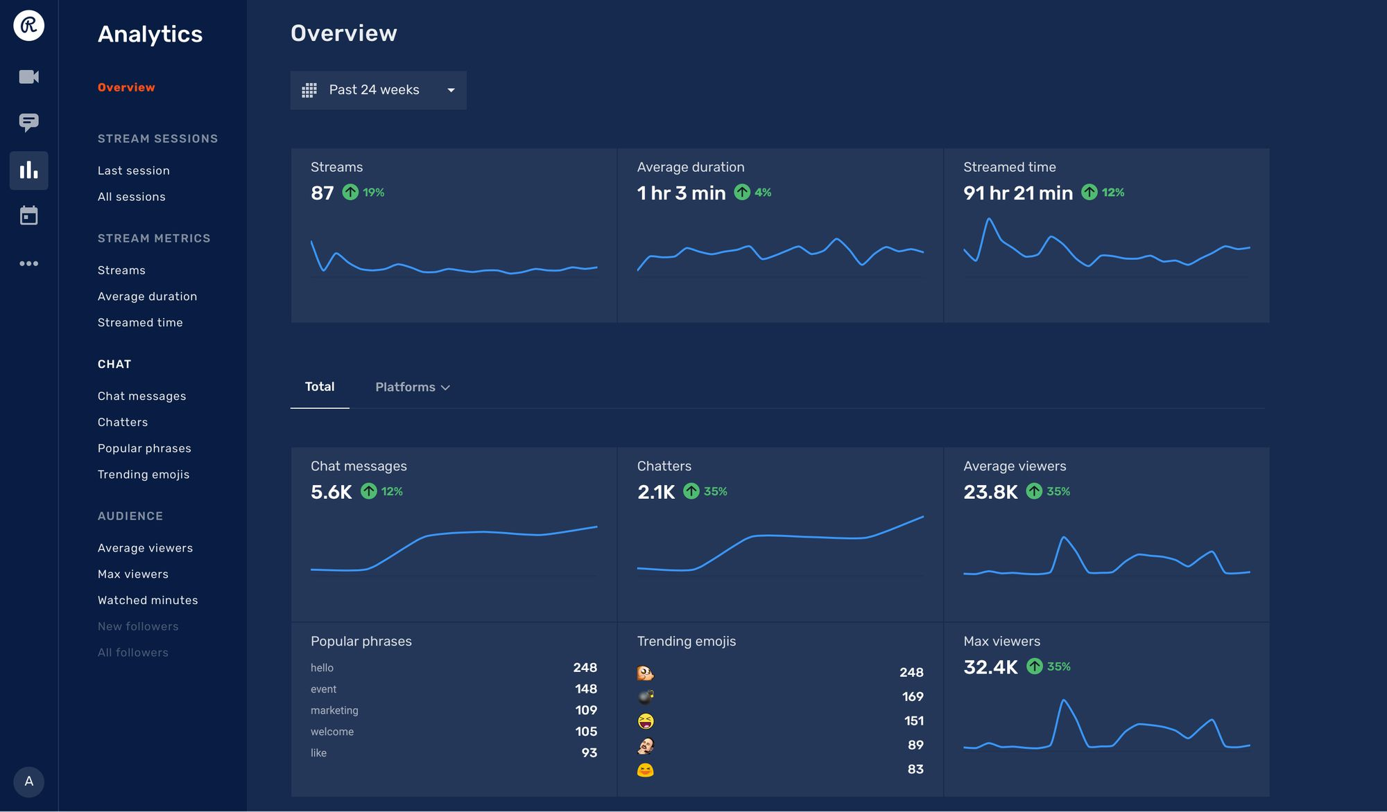 Restream Analytics: overview section