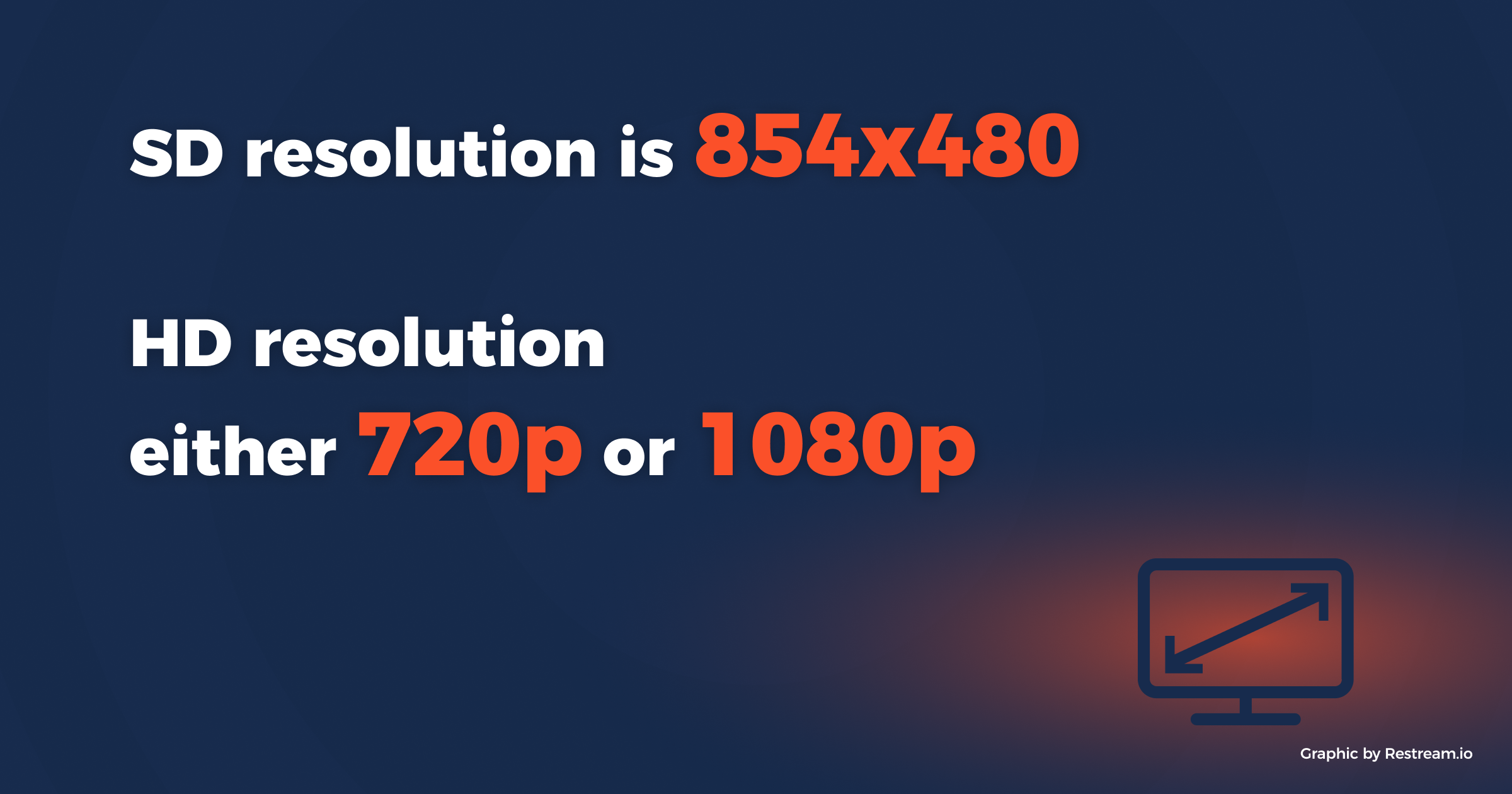 SD resolution is 854x480, HD resolution either 720p or 1080p