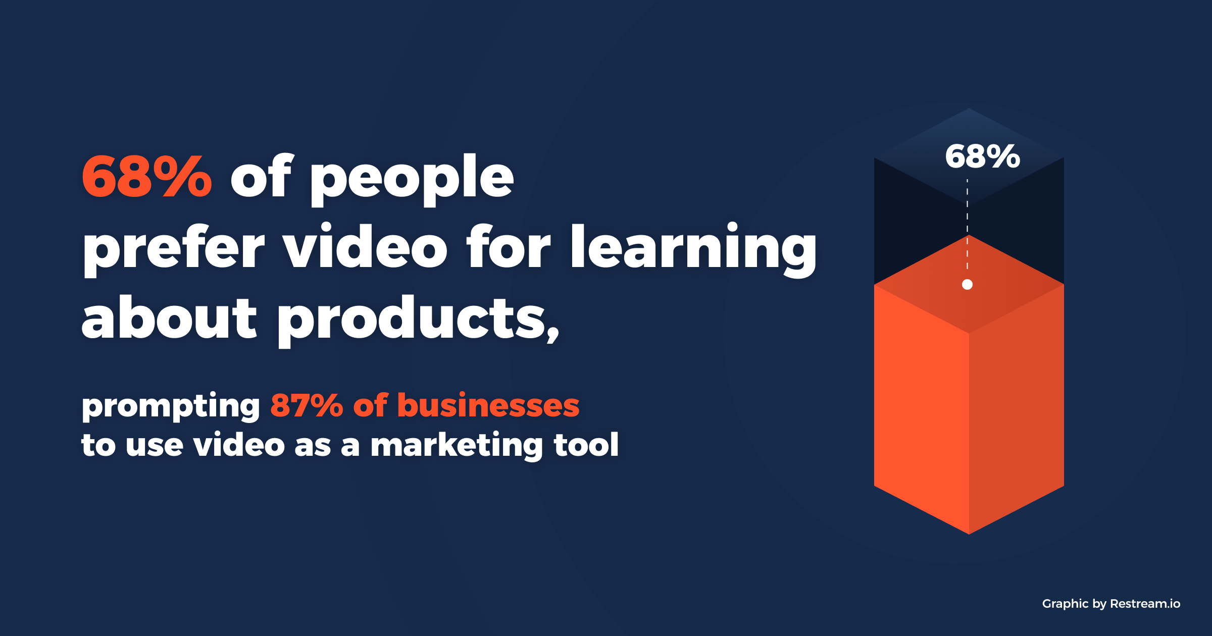 68% prefers video for learning about products