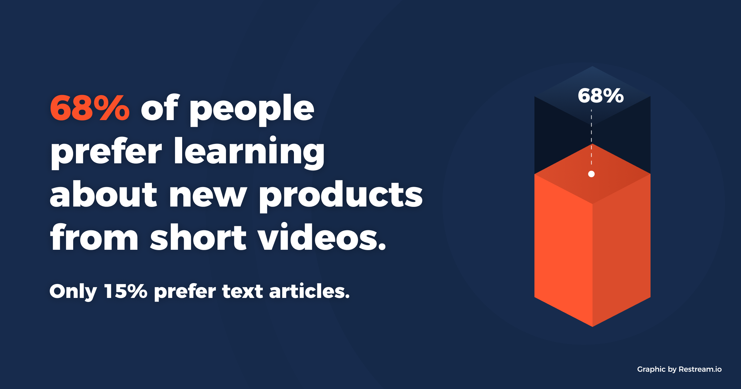 68% of people prefer learning about new products from short videos. Only 15% prefer text articles.