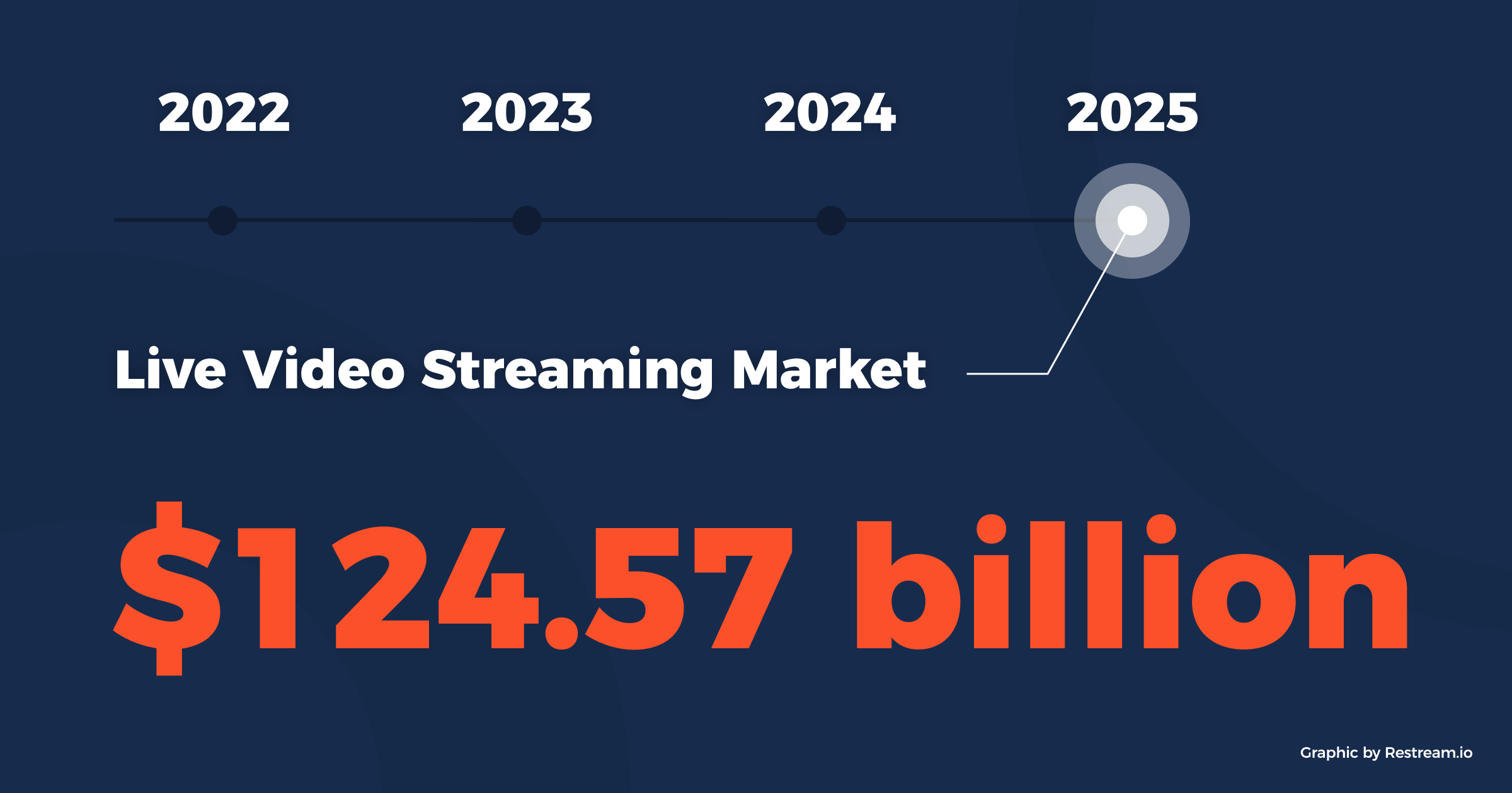 Live Video Streaming Market will be . $124.57 billion by 2025