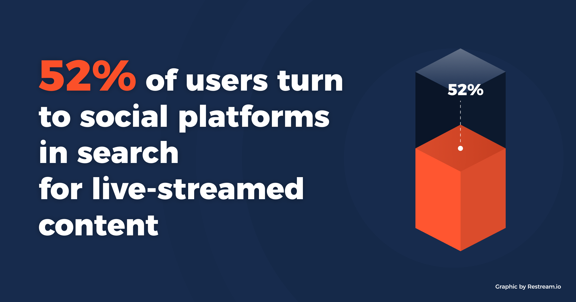 52% of users turn to social platforms in search for live-streamed content