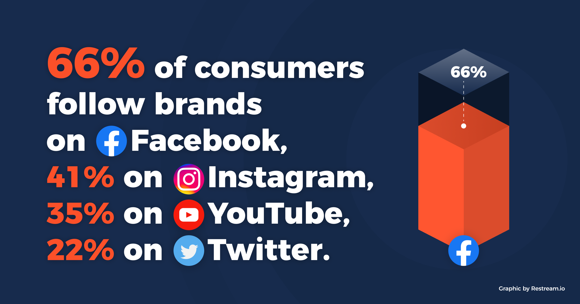 66% of consumers follow brands on Facebook, 41% on Instagram, 35% on YouTube, and 22% on Twitter