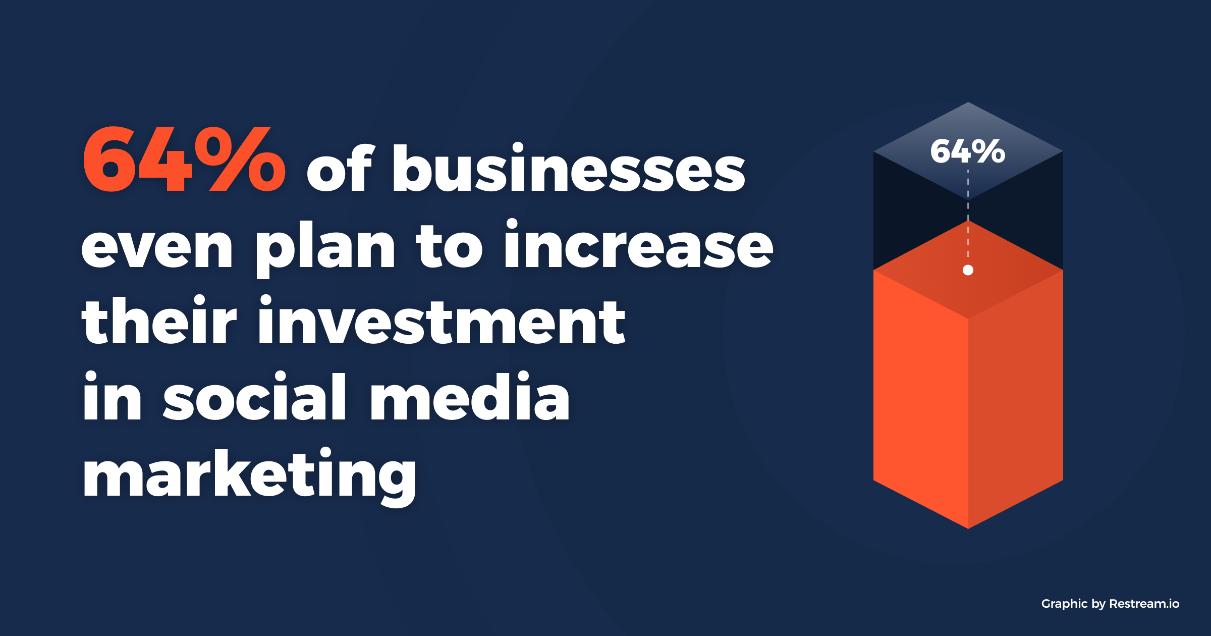 64% of businesses even plan to increase their investment in social media marketing