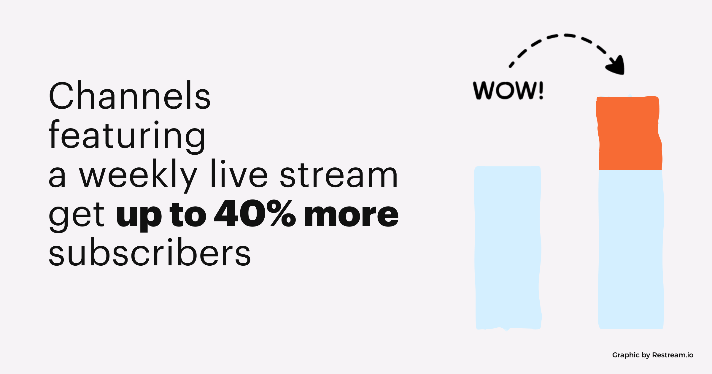 Channels featuring a weekly live stream get up to 40% more subscribers