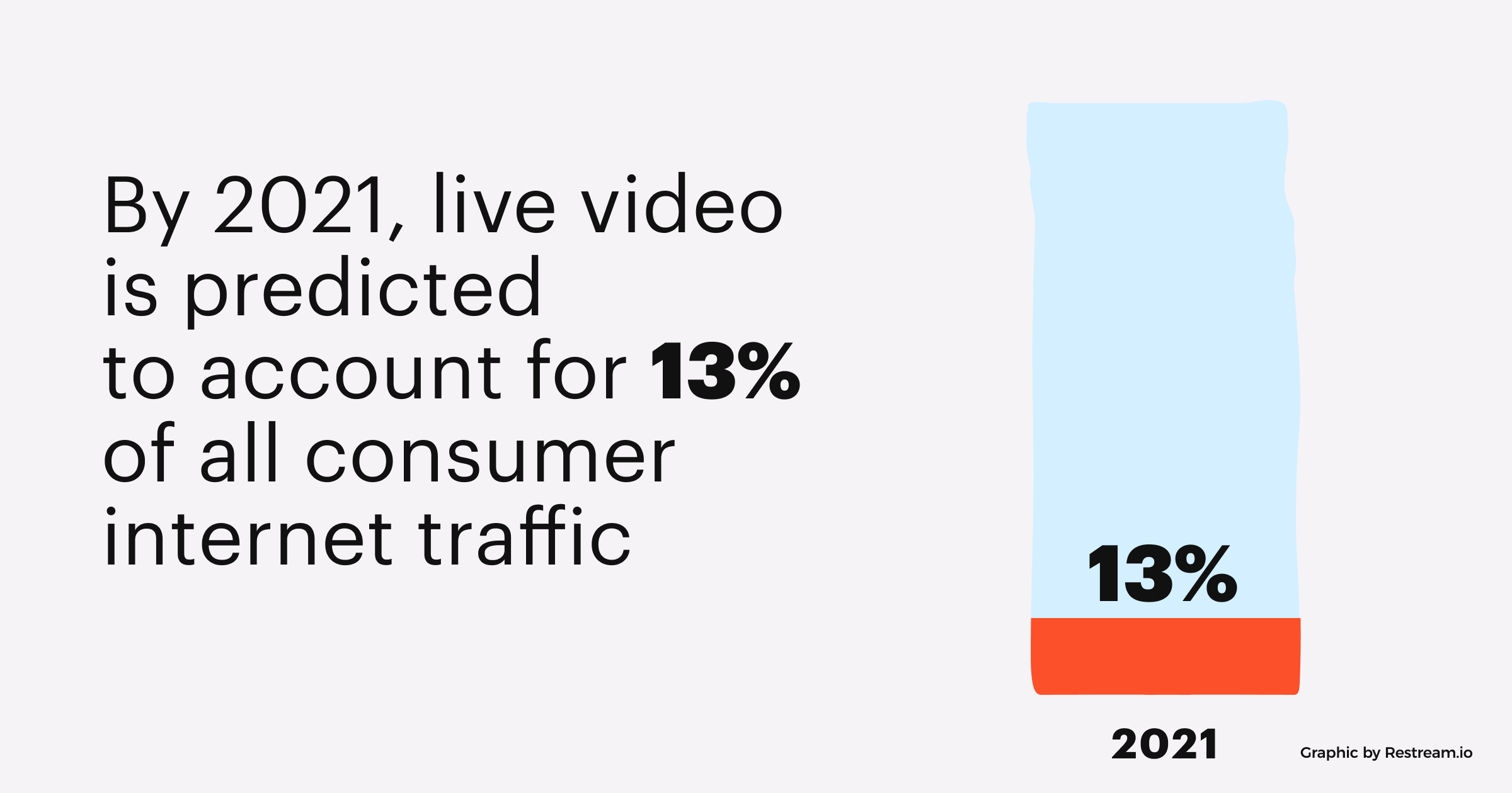 By 2021, live video is predicted to account for 13% of all consumer internet traffic