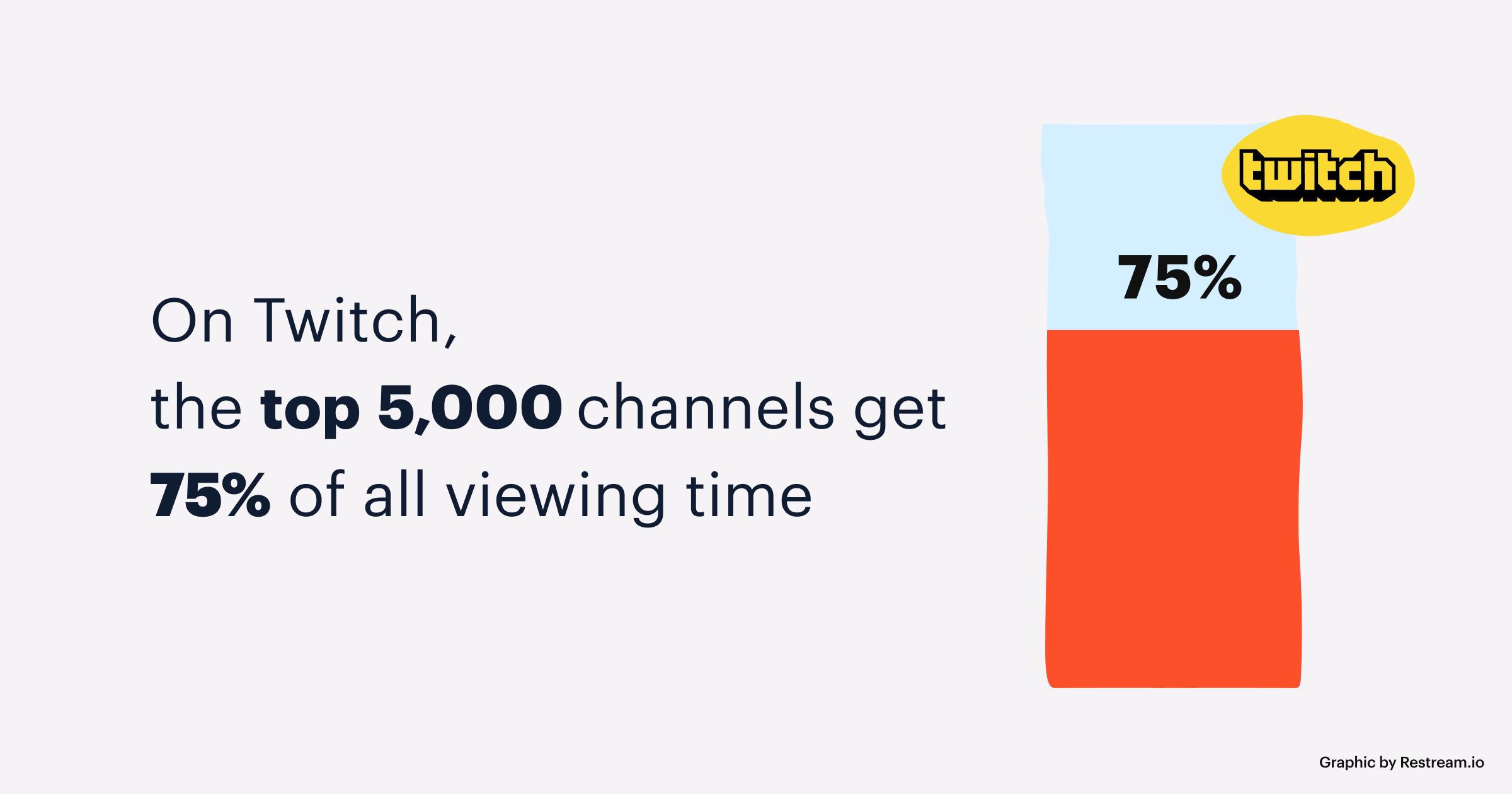 On Twitch, the top 5,000 channels get 75% of all viewing time