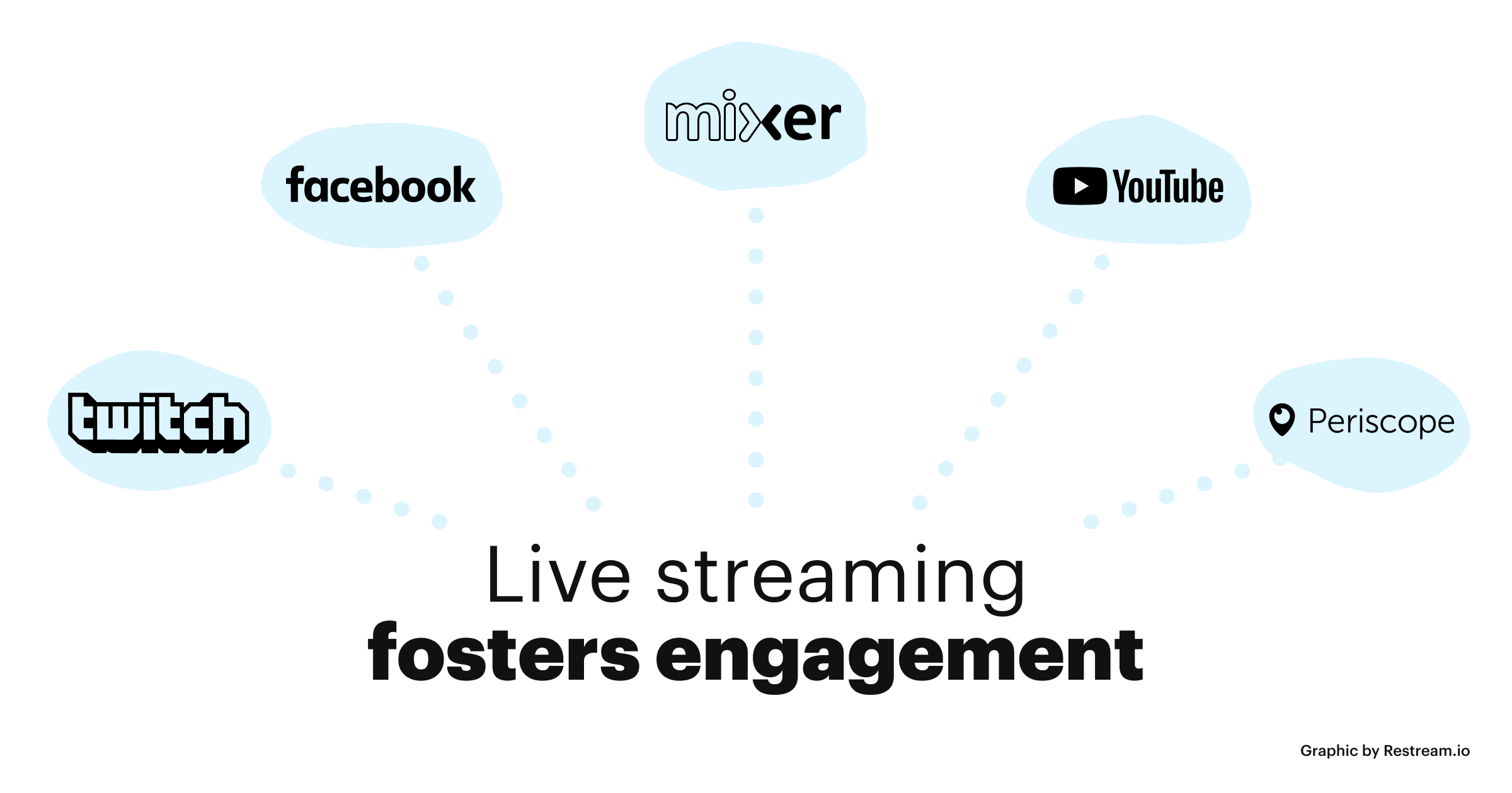 Live streaming fosters engagement