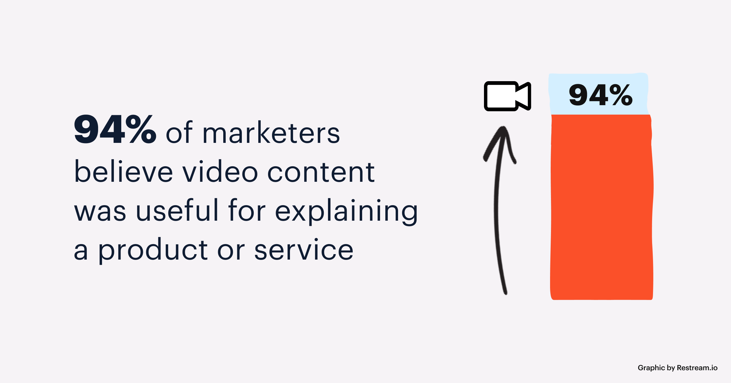 94% of marketers believe video content was useful for explaining a product or service