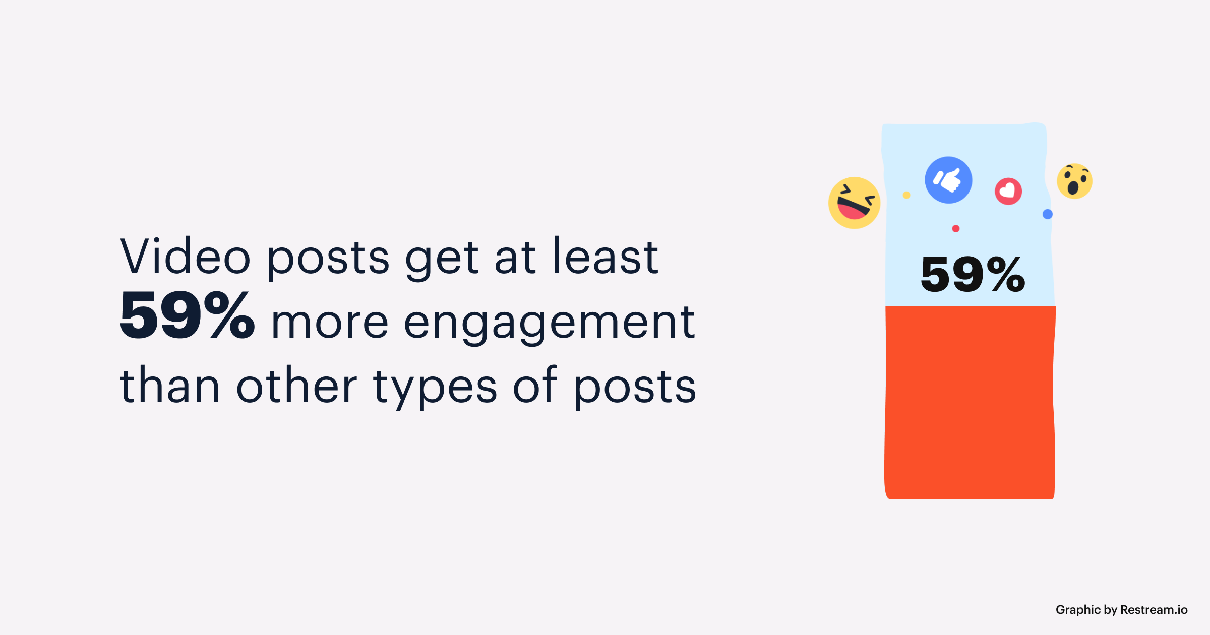 Video posts get at least 59% more engagement than other types of posts