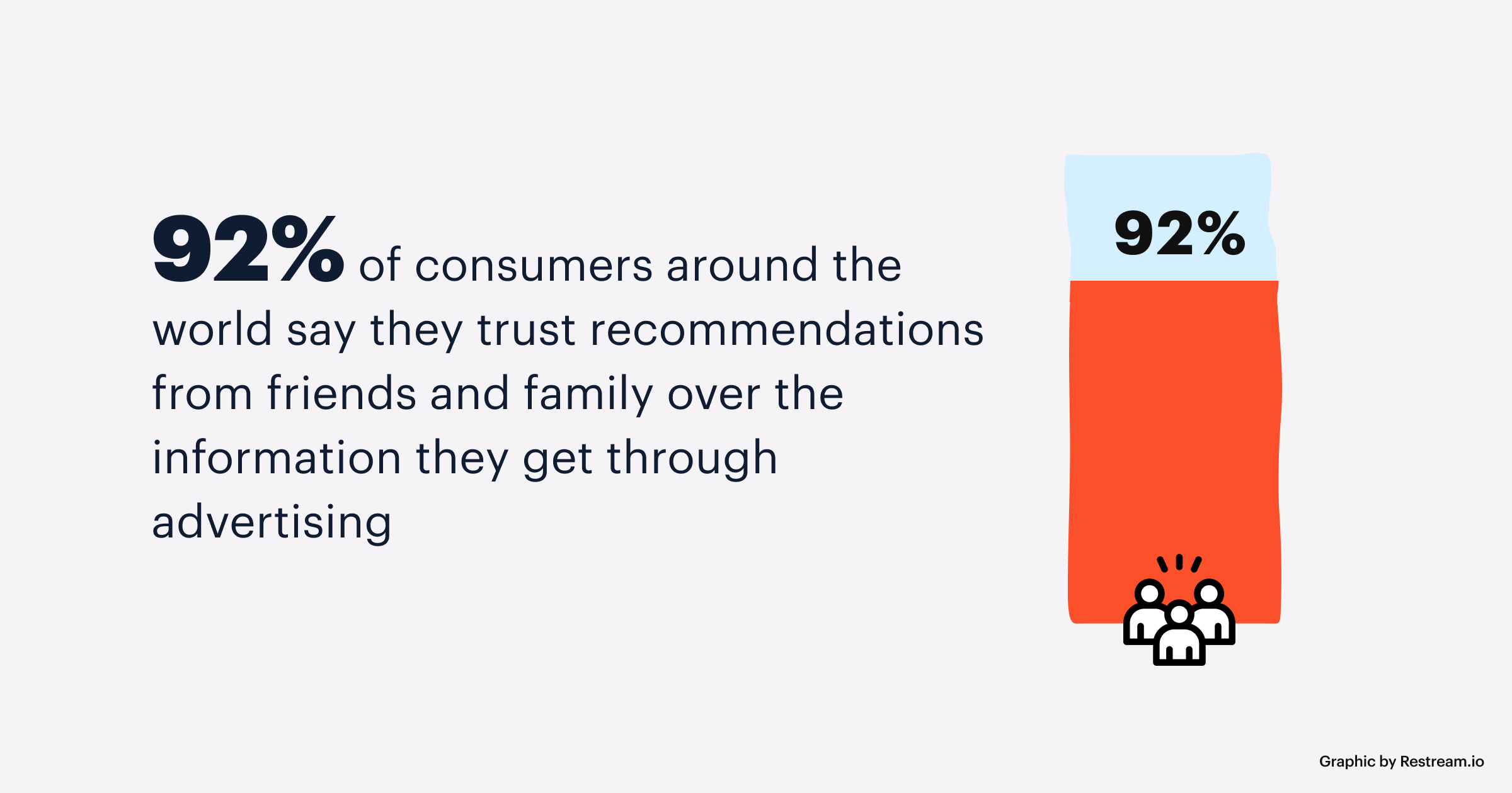 92 % of consumers around the world trust recommendations from friends and family