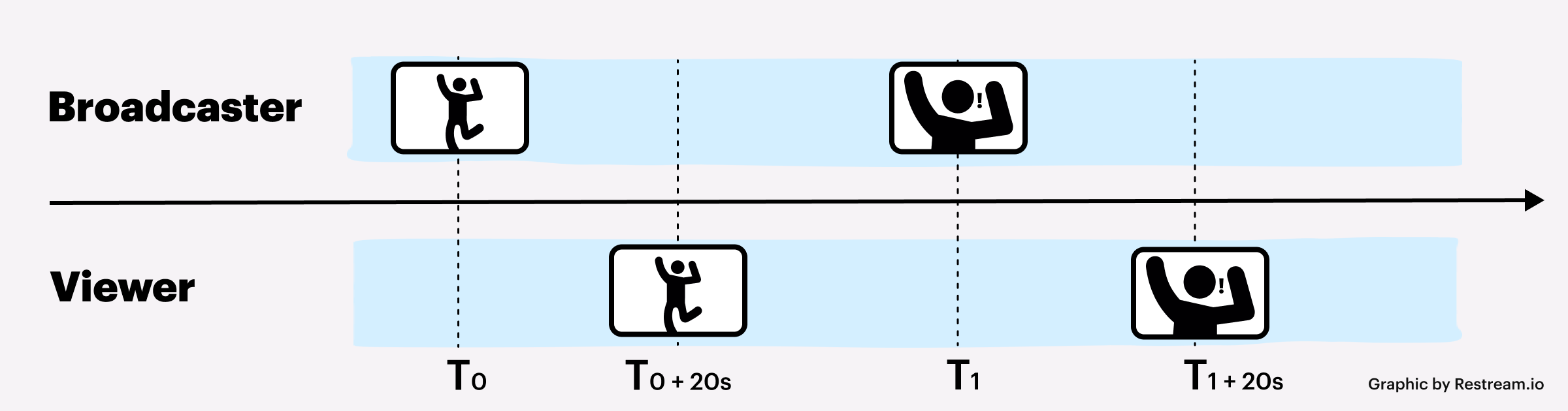 Illustration of low latency for broadcaster and viewer