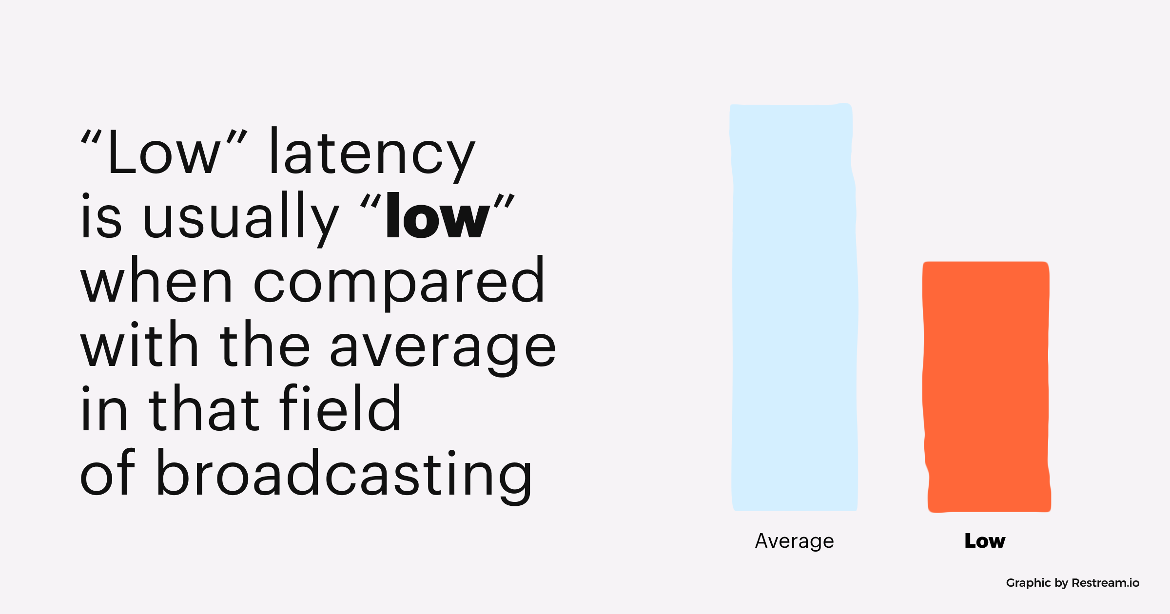 """Low"" latency is usually ""low"" when compared with the average in that field of broadcasting"