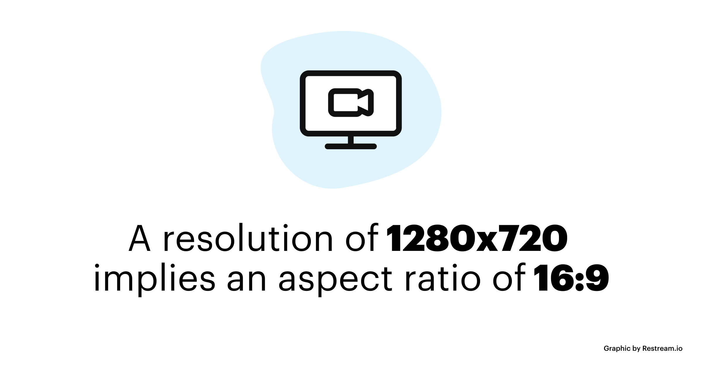 A resolution of 1280 x 720 implies an aspect ratio of 16:9