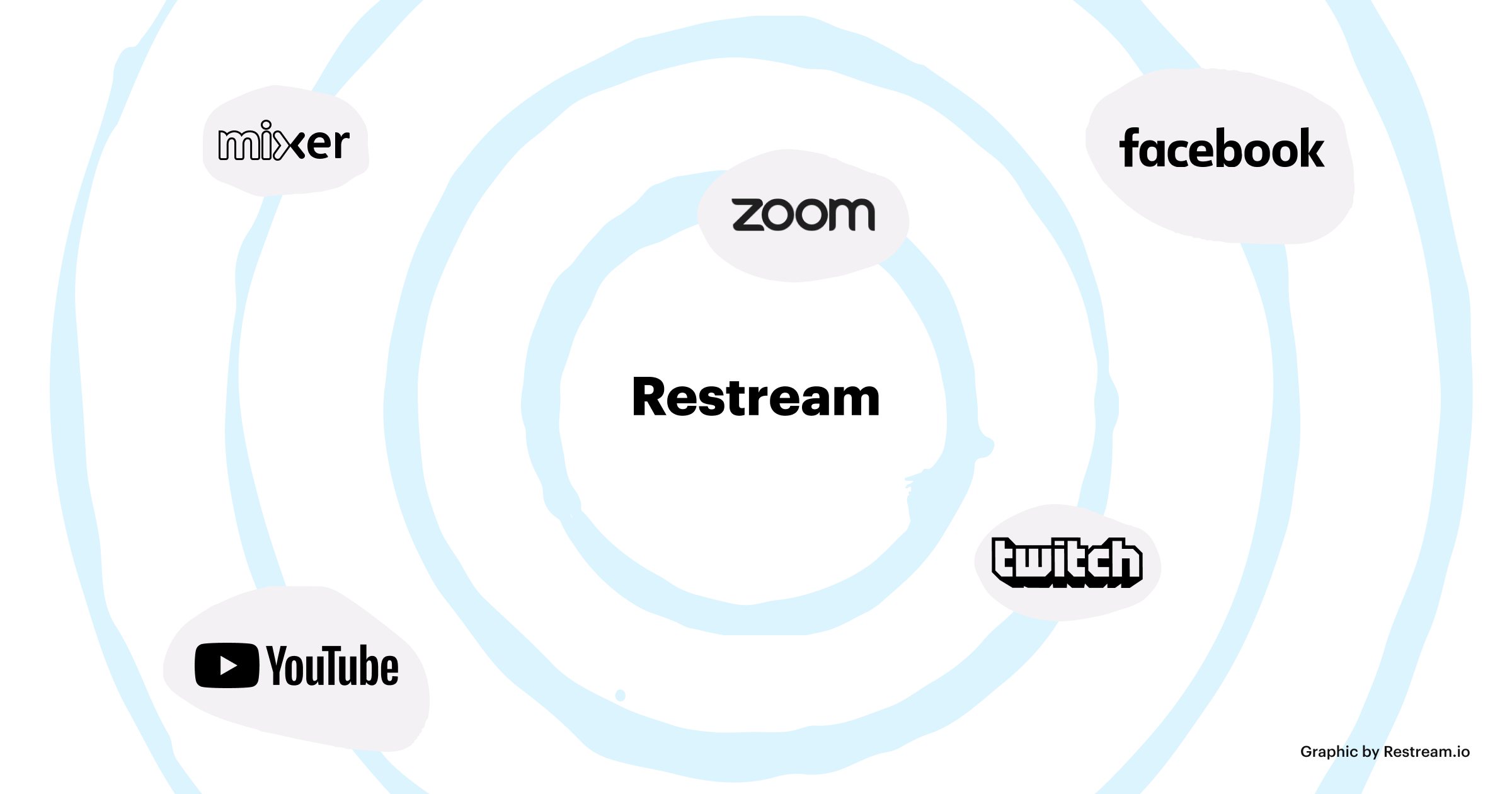 Stream to Zoom, Facebook, YouTube, Twitch, Mixer with Restream