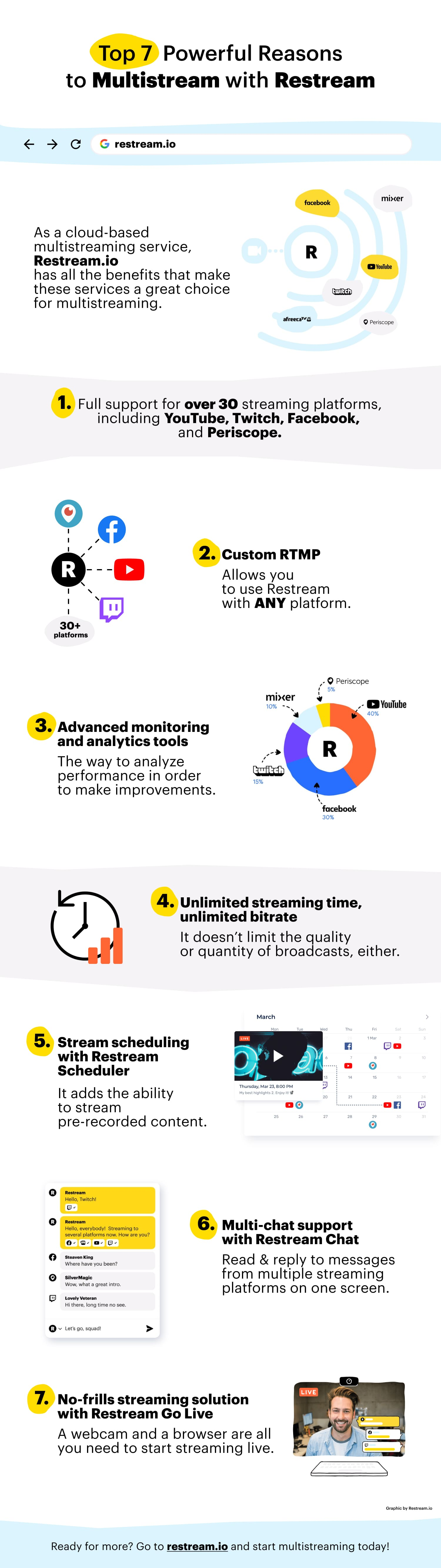 Infographic about reasons to multistream with Restream.io