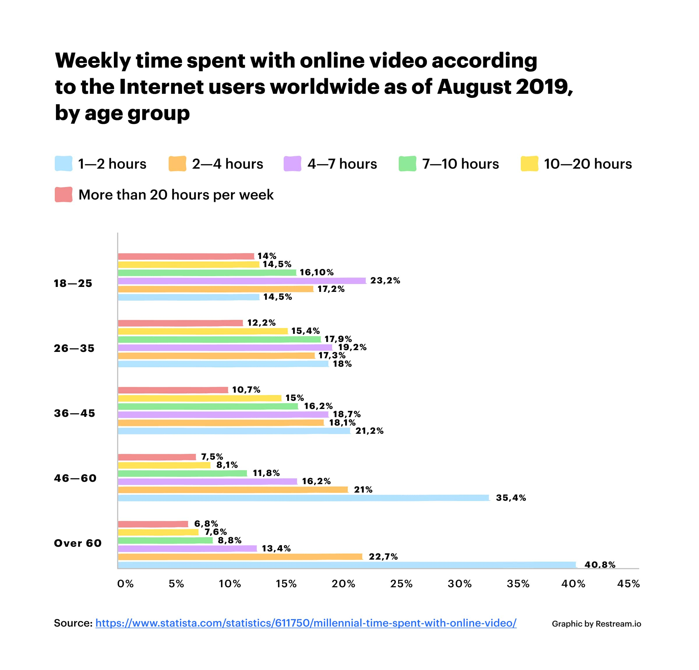 Weekly time spent with online video, by age group