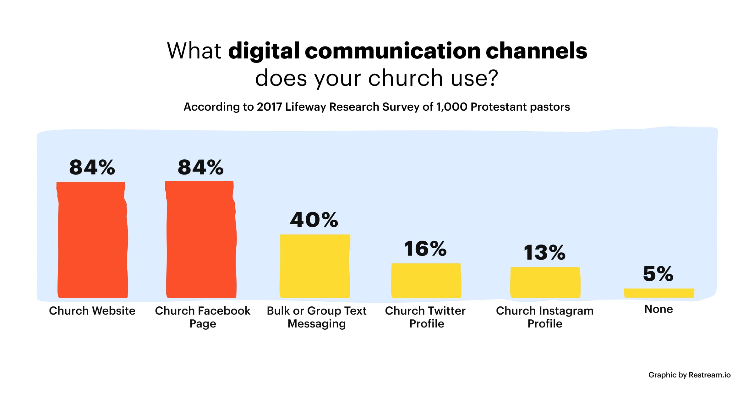 Why digital communication channels does your church use?