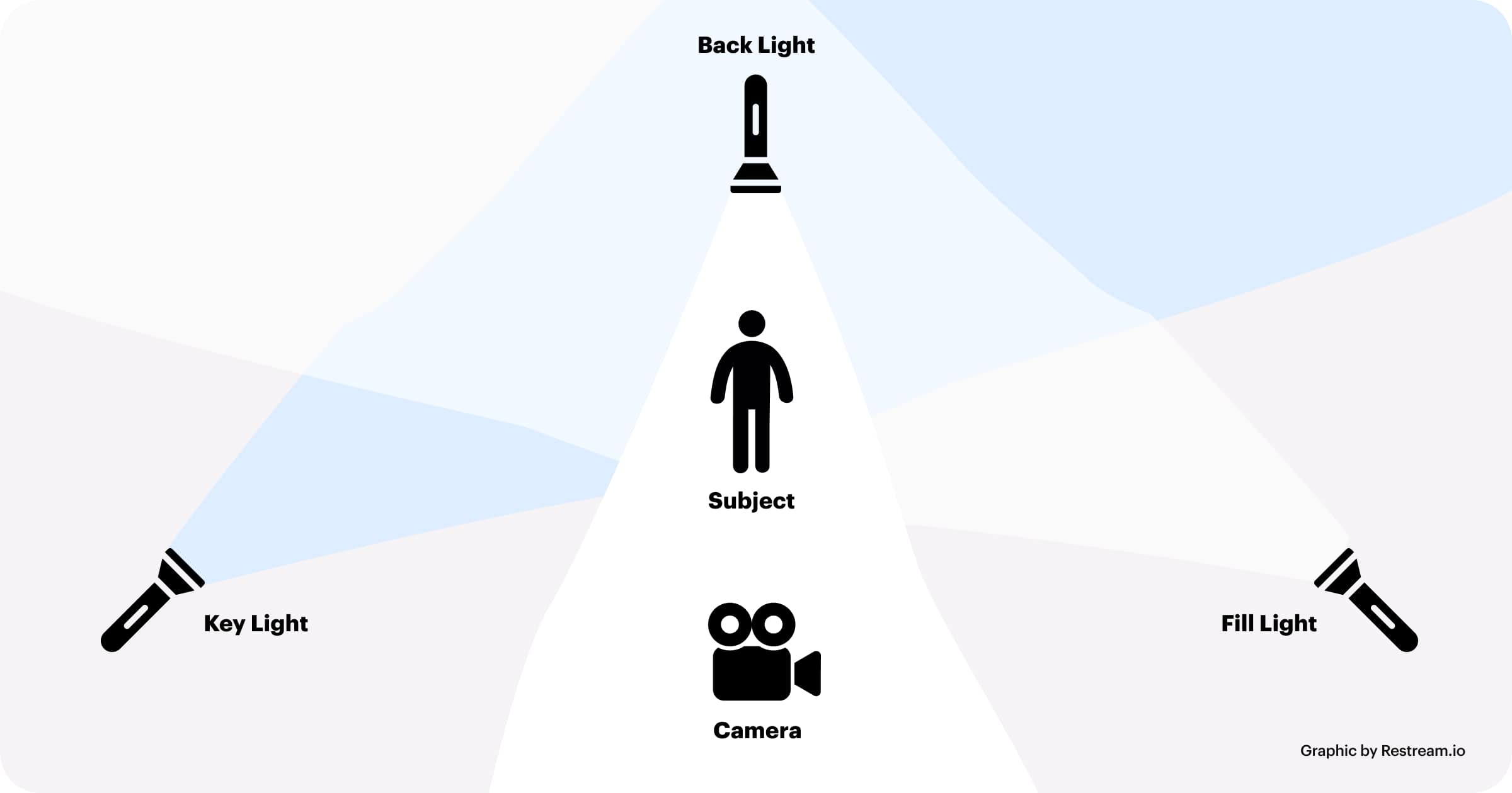 Scheme of installing additional lighting