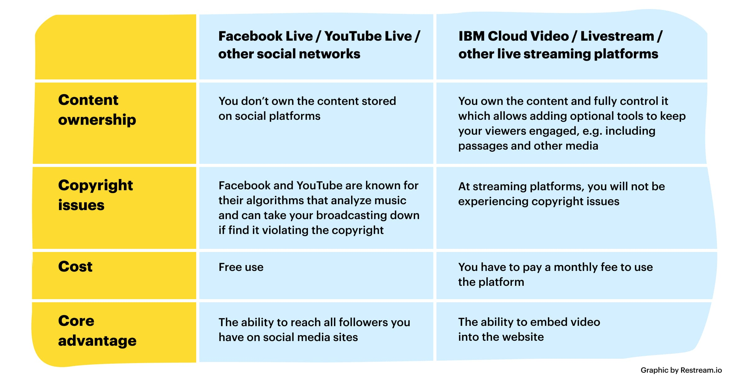 Social networks vs streaming platforms