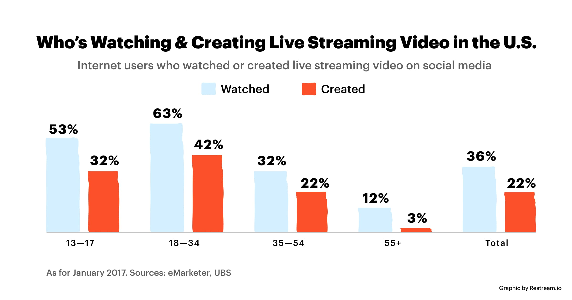 Statistics on who's watching and creating live streaming video in the U.S.