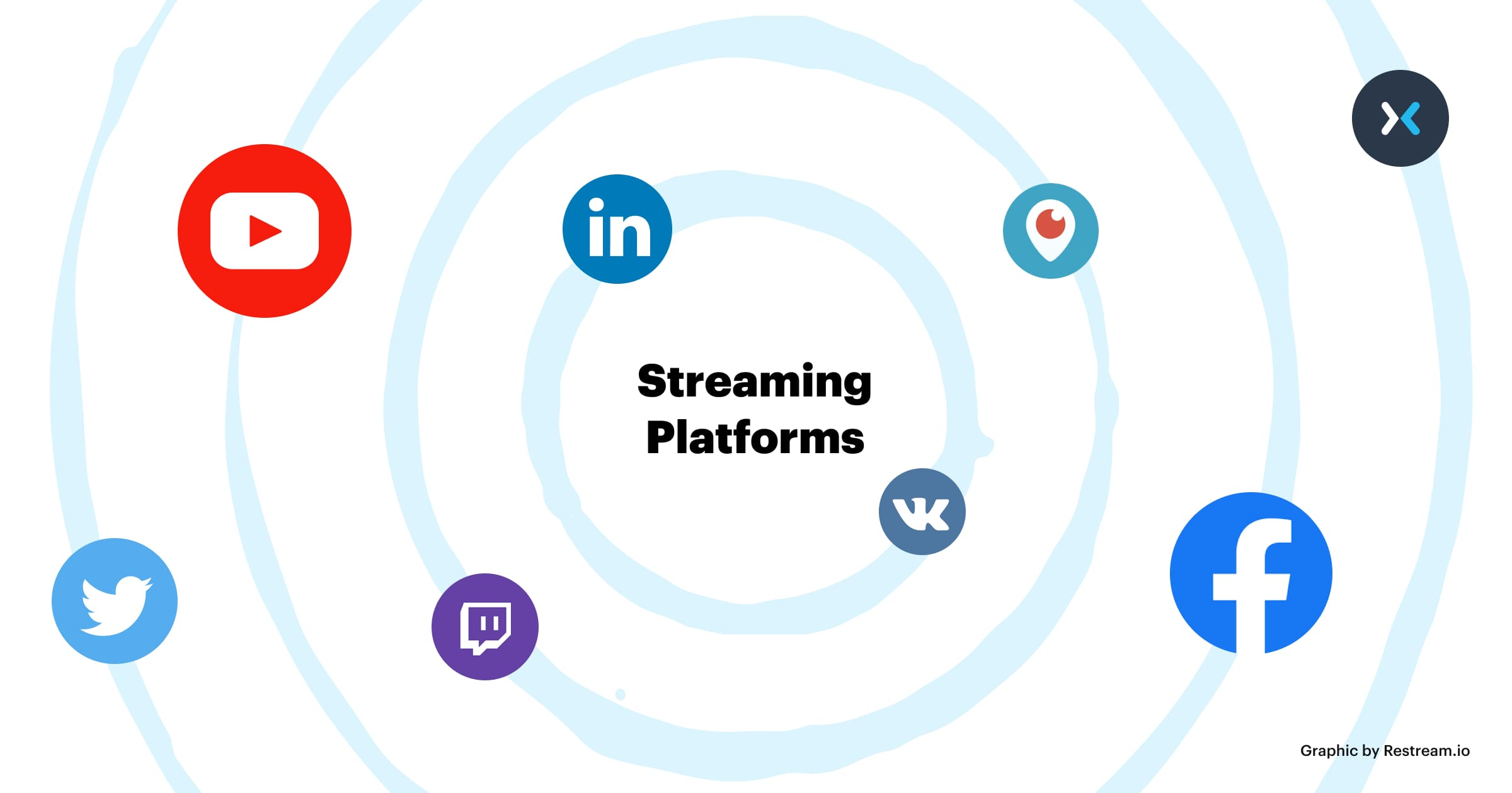 Live streaming platforms: YouTube, LinkedIn, Periscope, Mixer, VK, Facebook, Twitch, Twitter