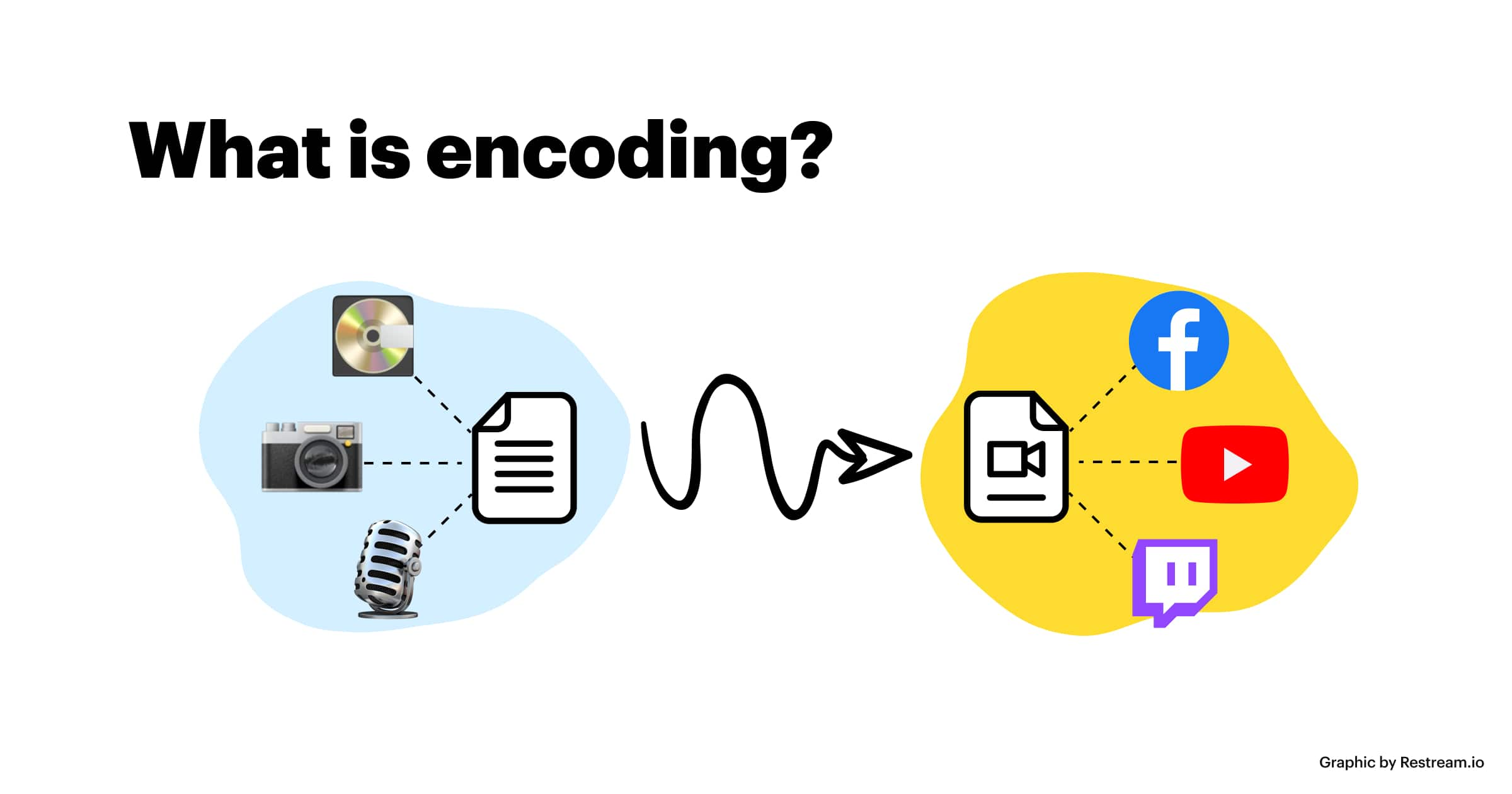 Scheme of the encoding process