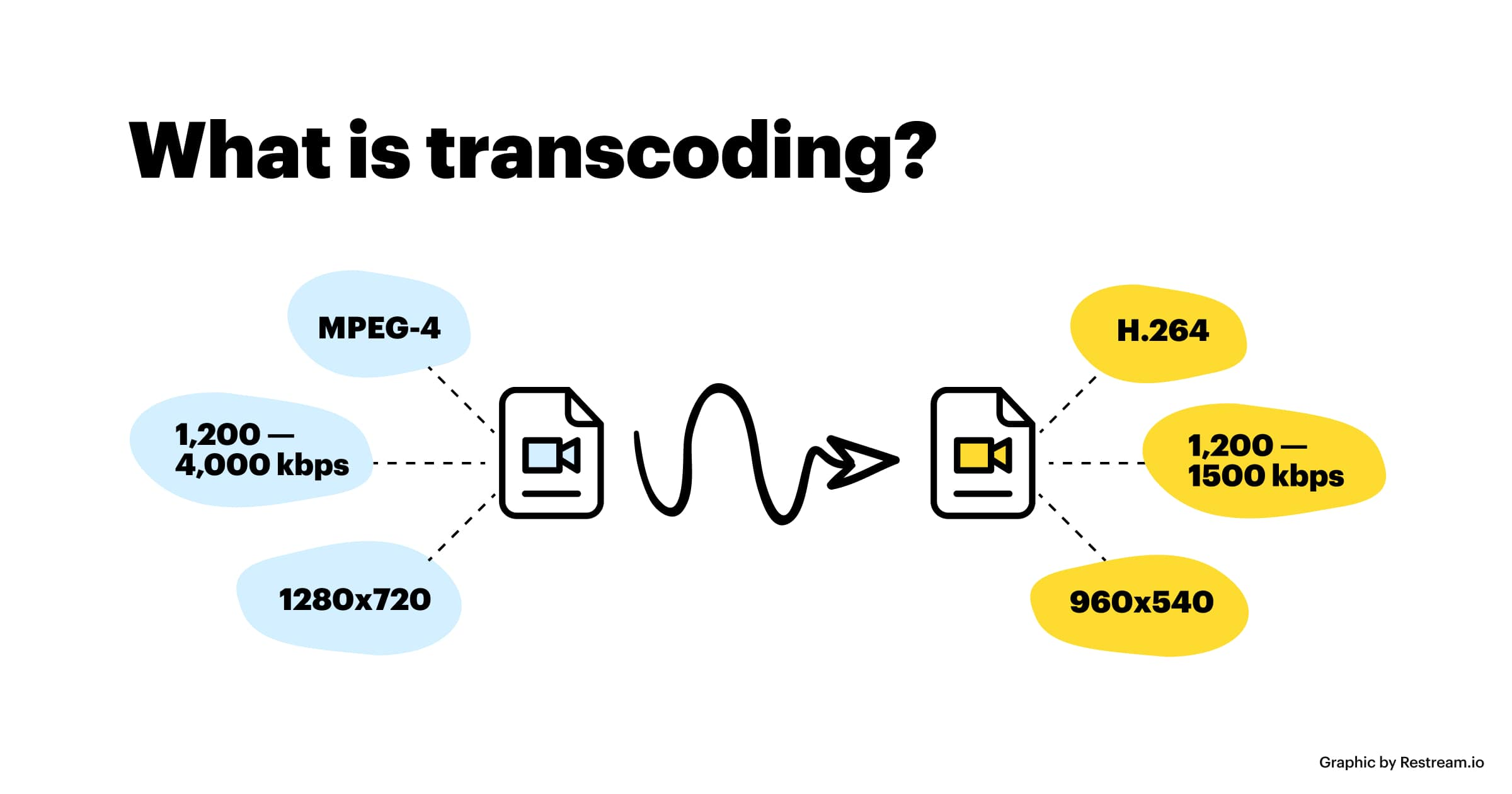 Scheme of the transcoding process