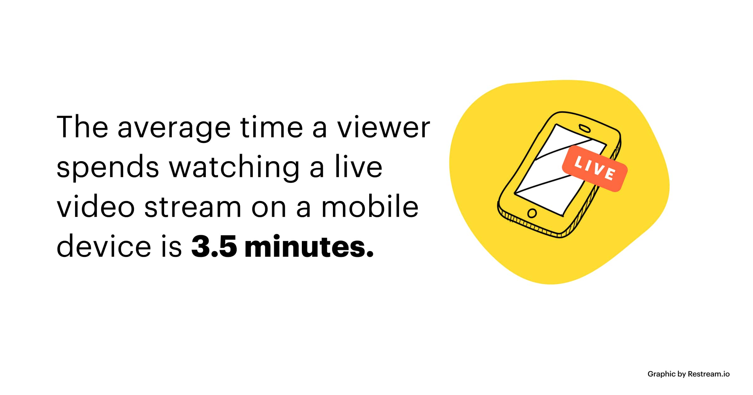 The average time a viewer spends watching a live video stream on a mobile device is 3.5 minutes.
