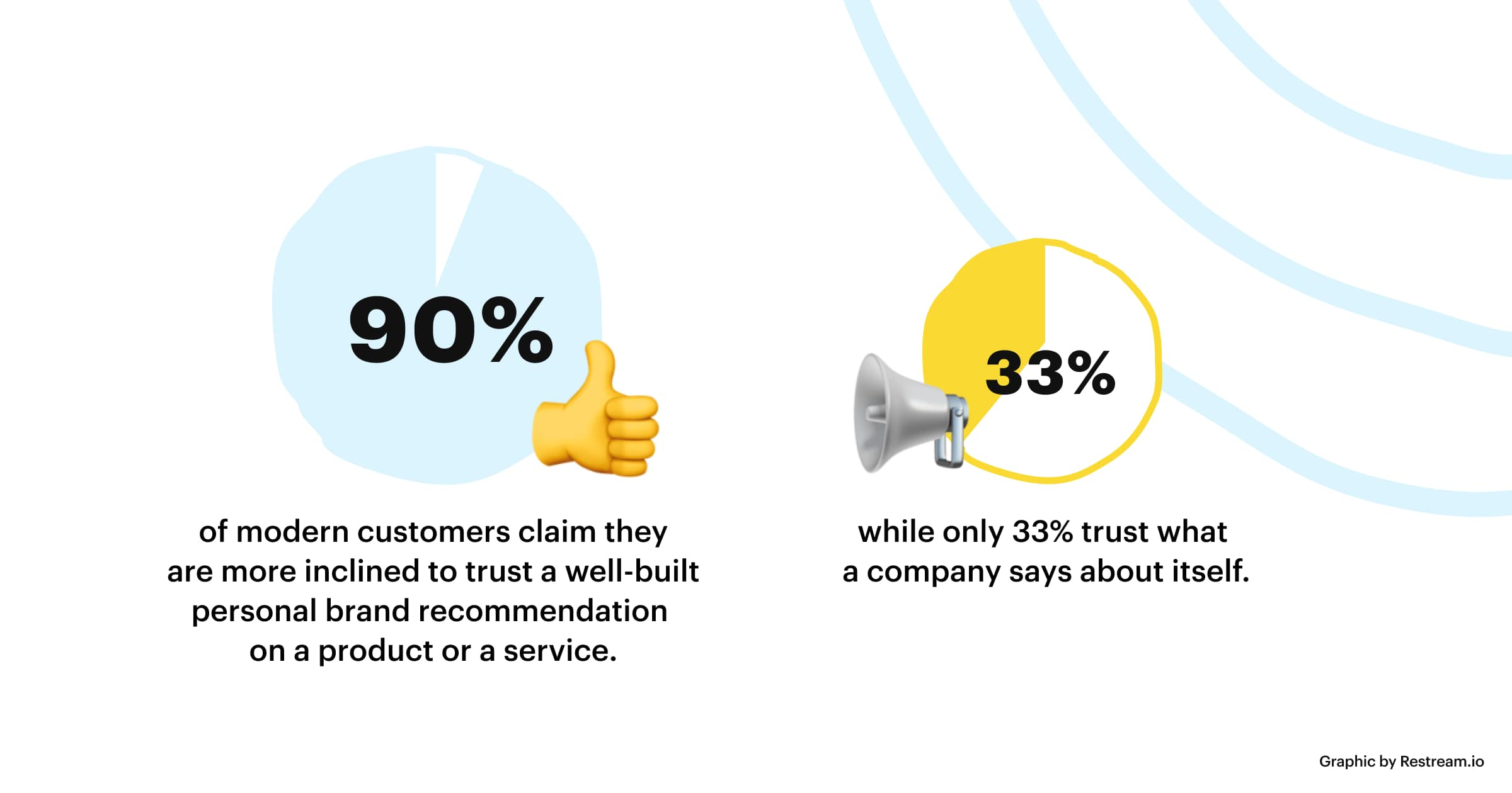 Customers claim they trust to a personal brand recommendation on a product or a service