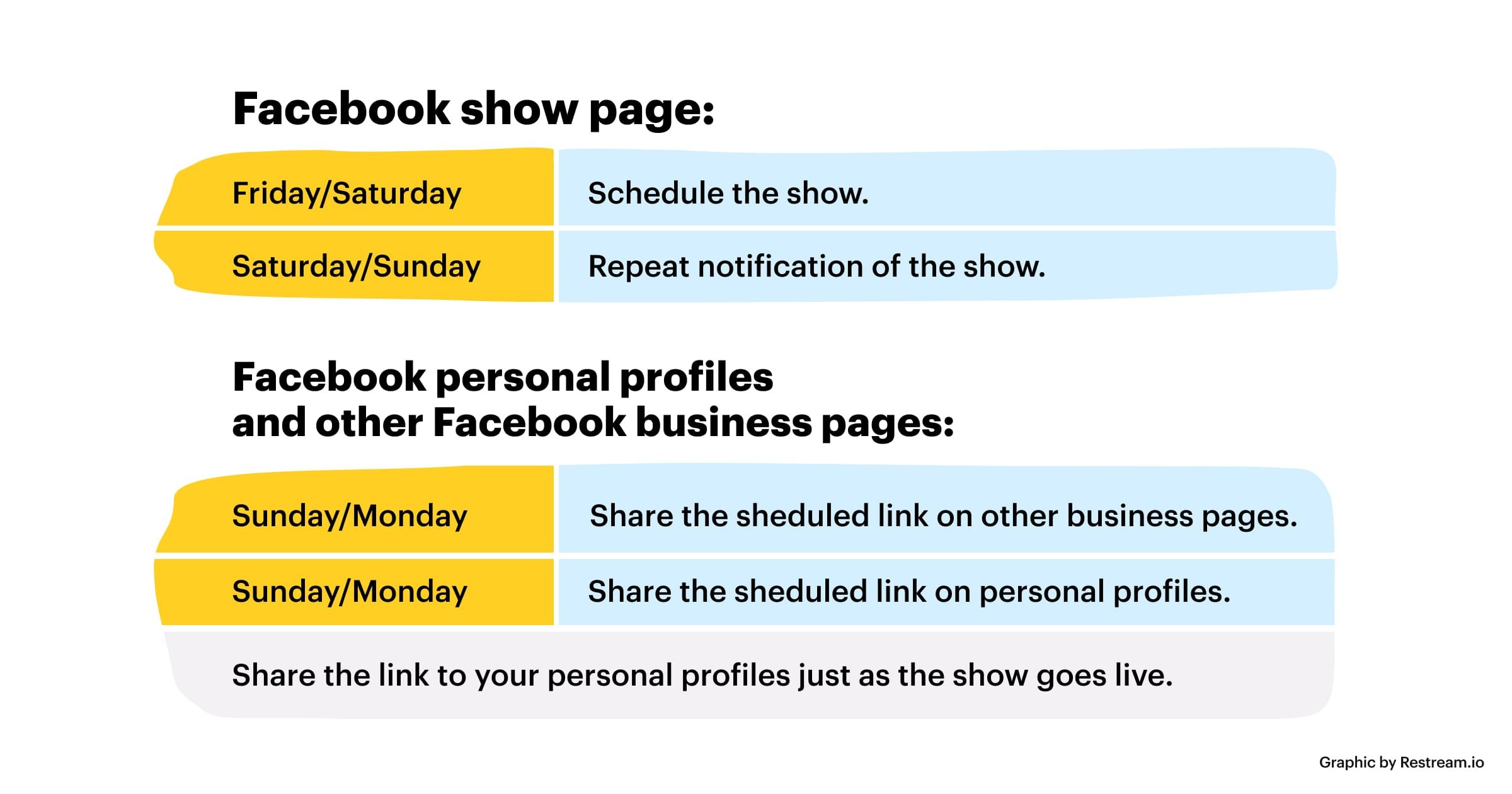 Example of promotional plan for social media post announcements