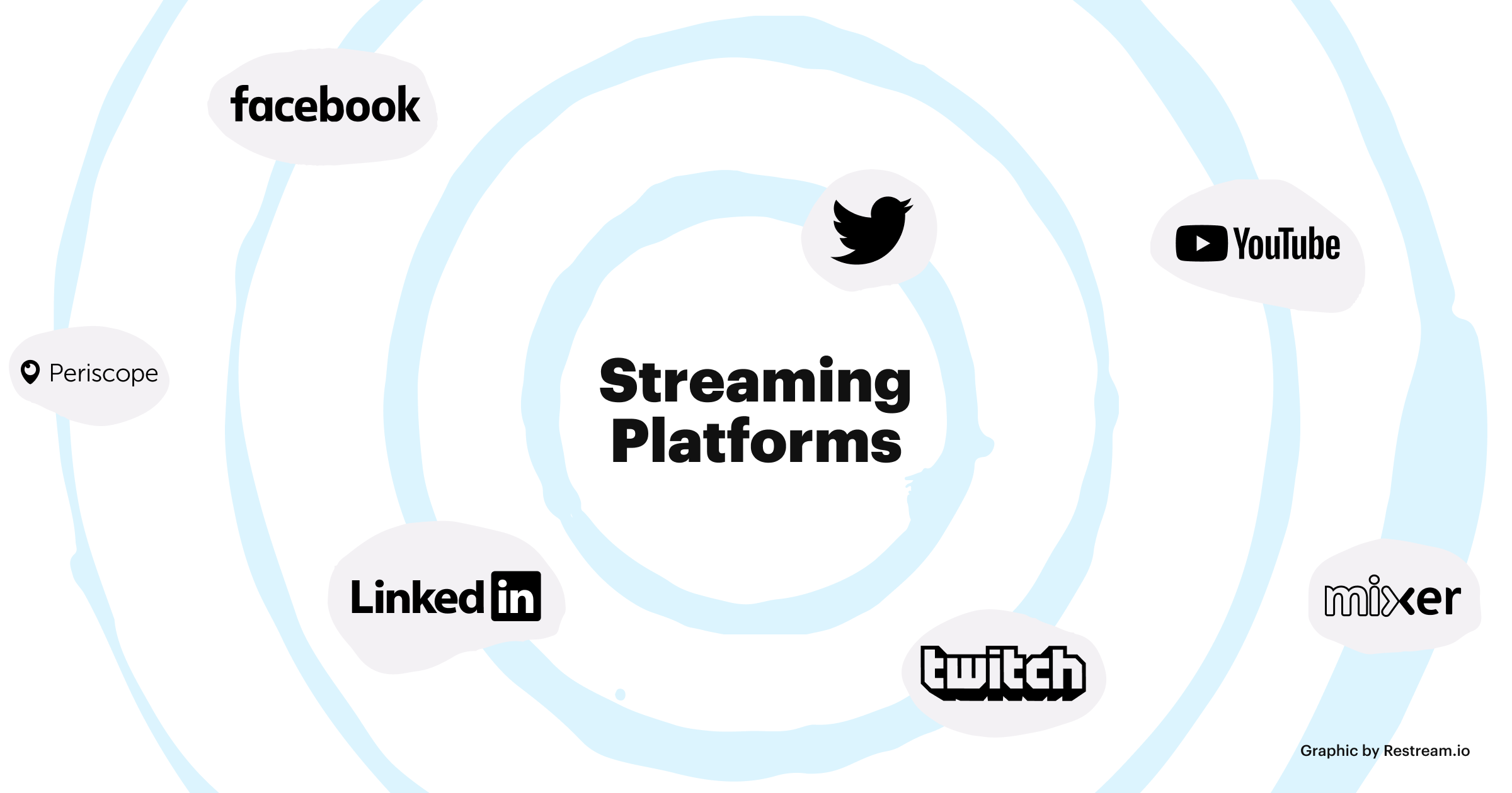 Streaming platforms: Facebook, Twitch, YouTube, LinkedIn, Mixer, Periscope