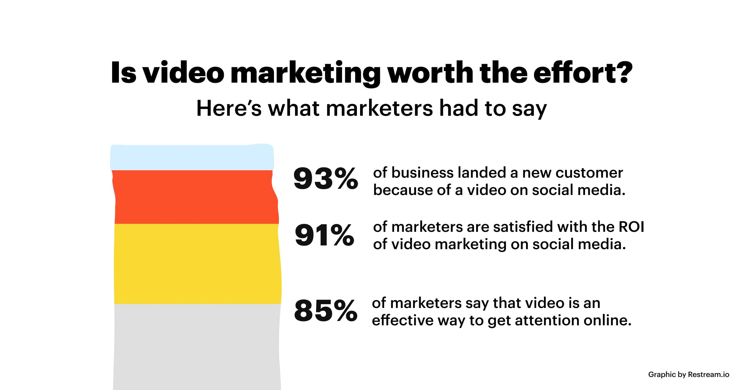 Is video marketing worth the effort?