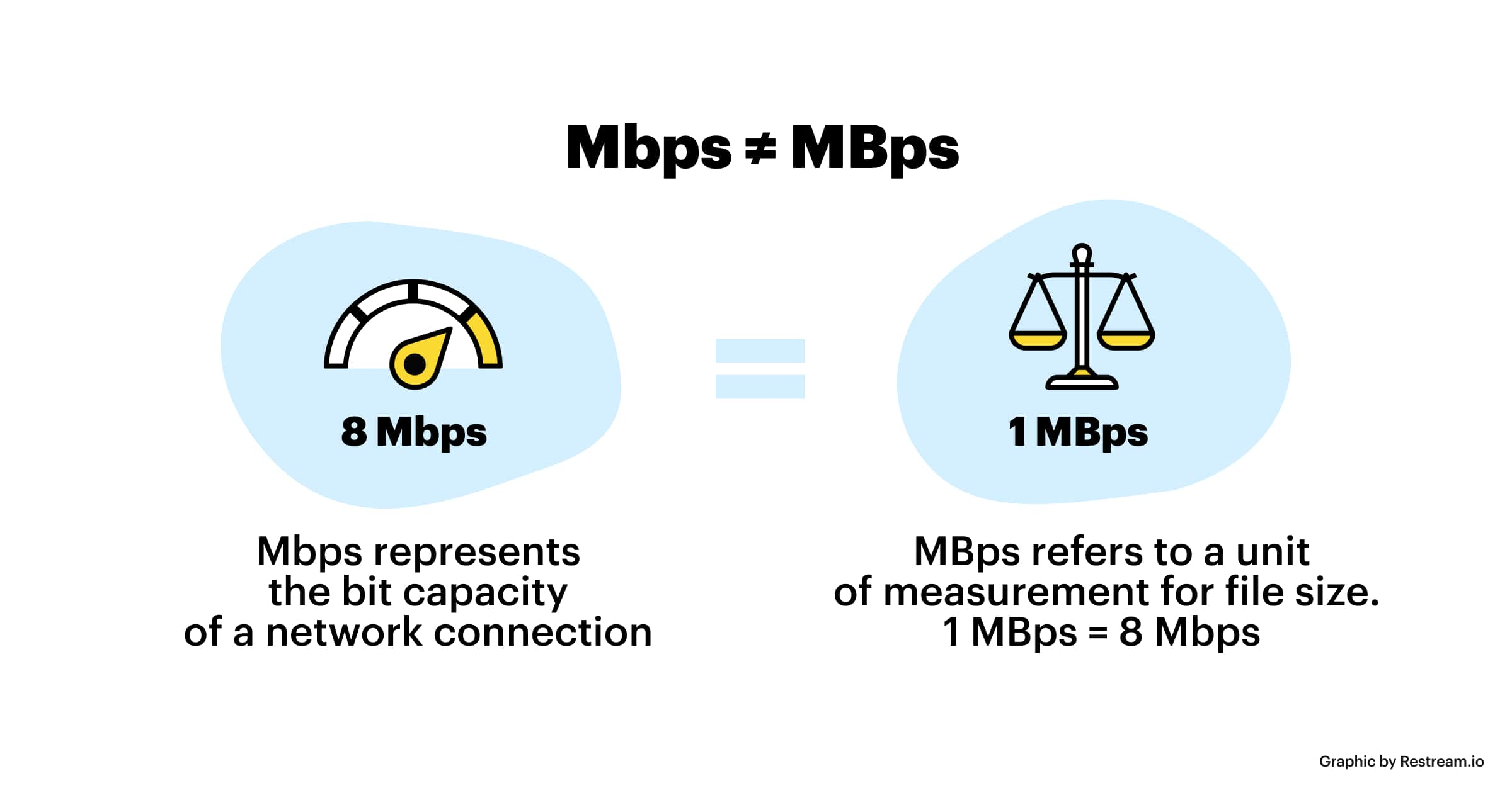 Avoid mixing up Mbps and MBps, which mean different things