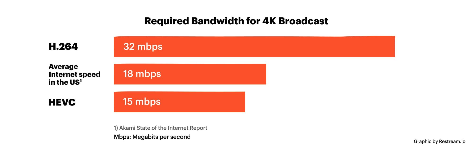 Required bandwidth for 4K broadcast
