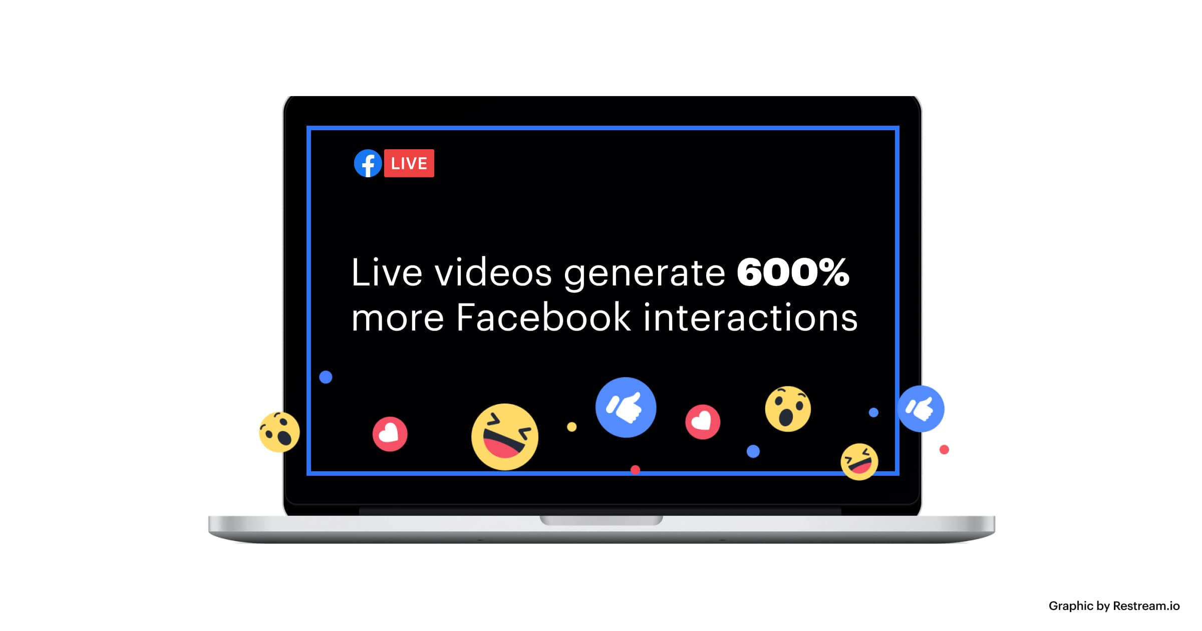 Live videos generate 600% more Facebook interactions