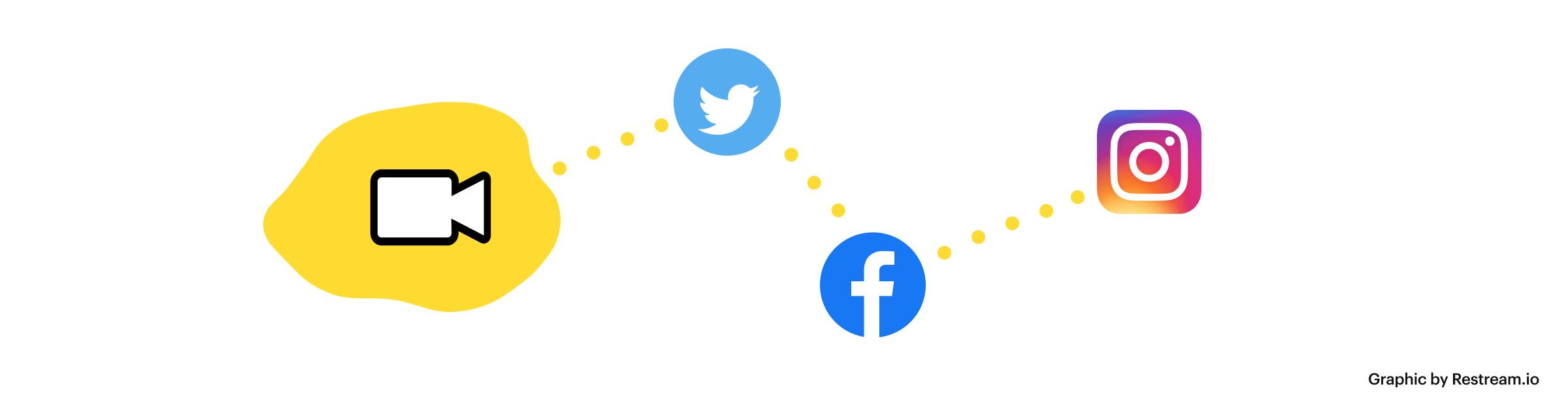 Videos on Twitter, Facebook, Instagram