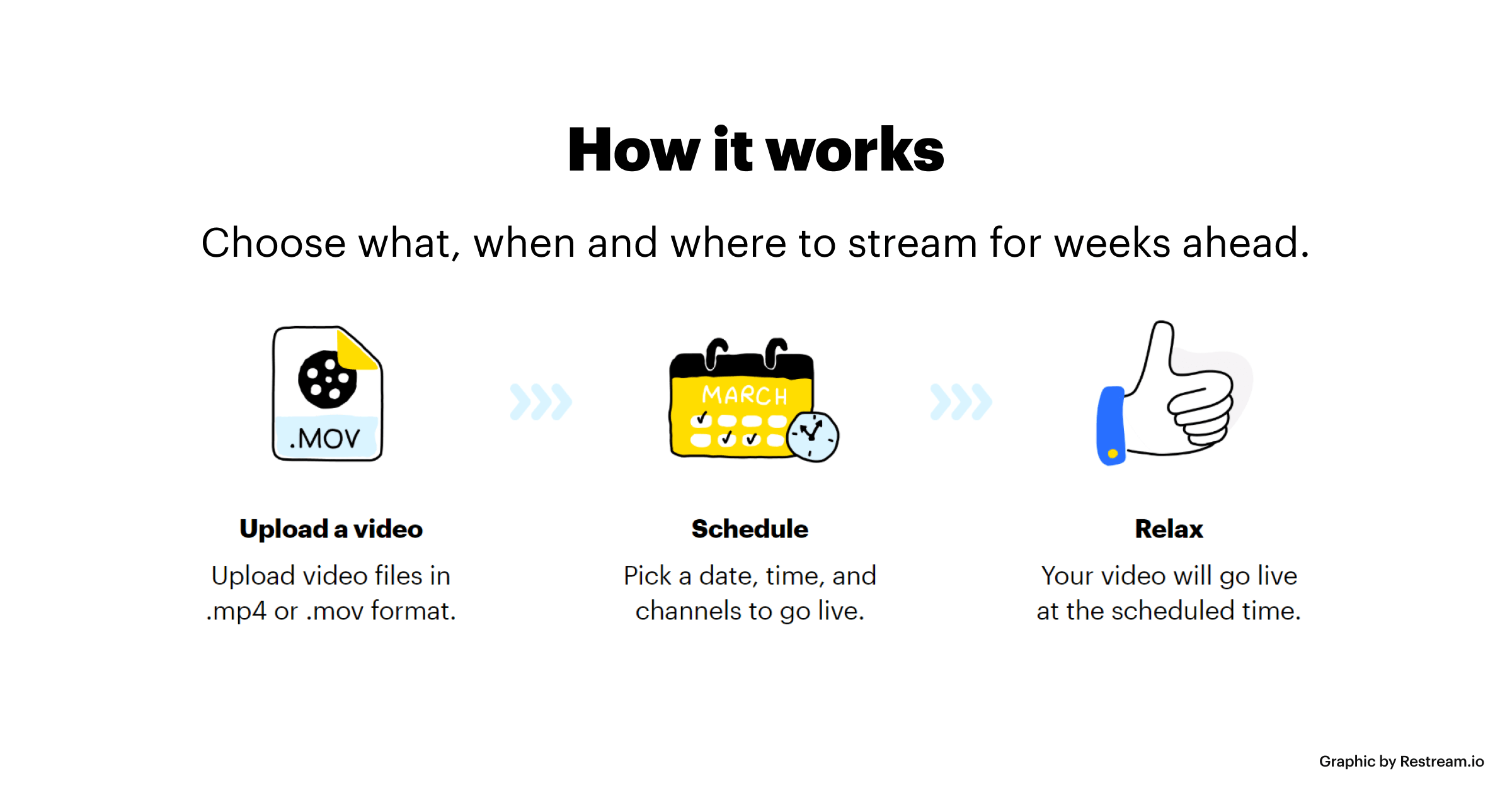 How Restream Scheduler works