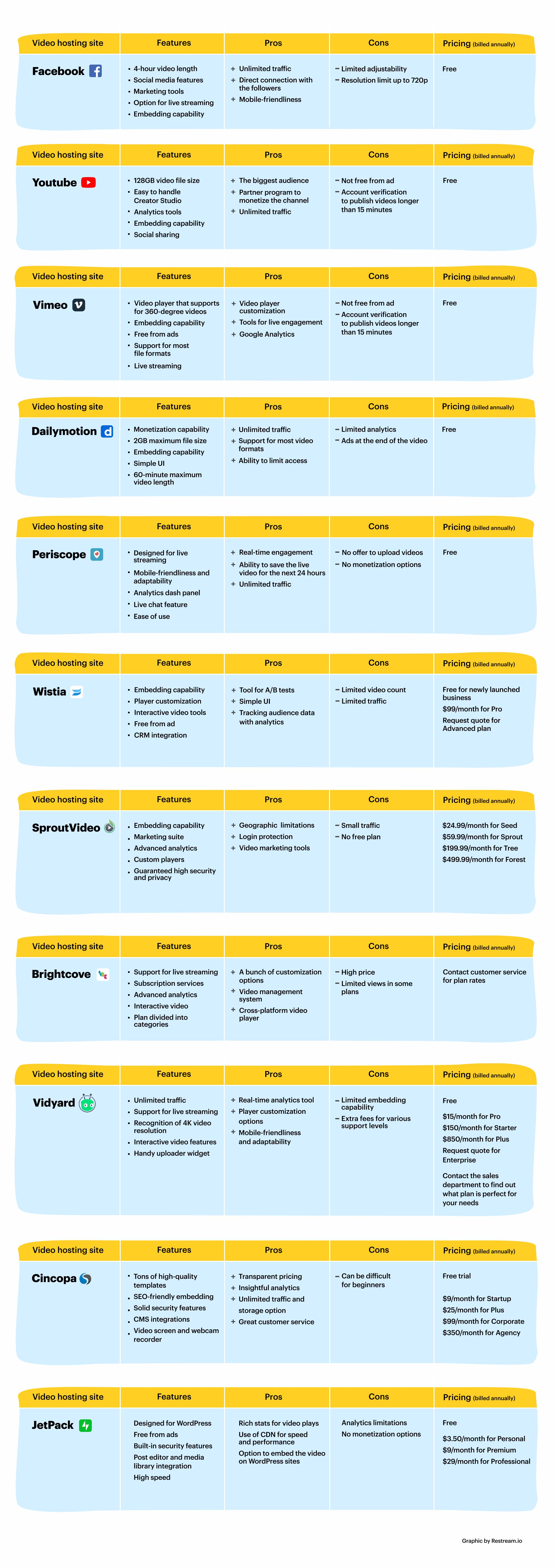 Best video hosting sites comparison