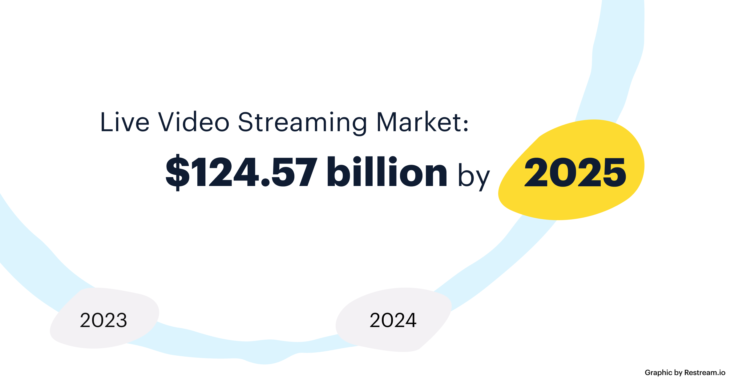 Live video streaming market will be 124.57 billion by 2025