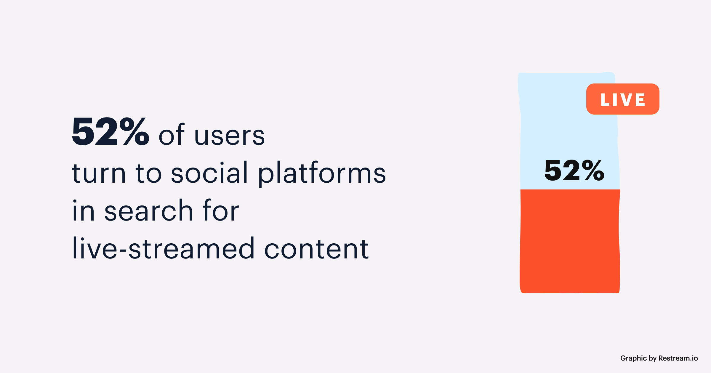 52% turn to social platforms in search of live-streamed content