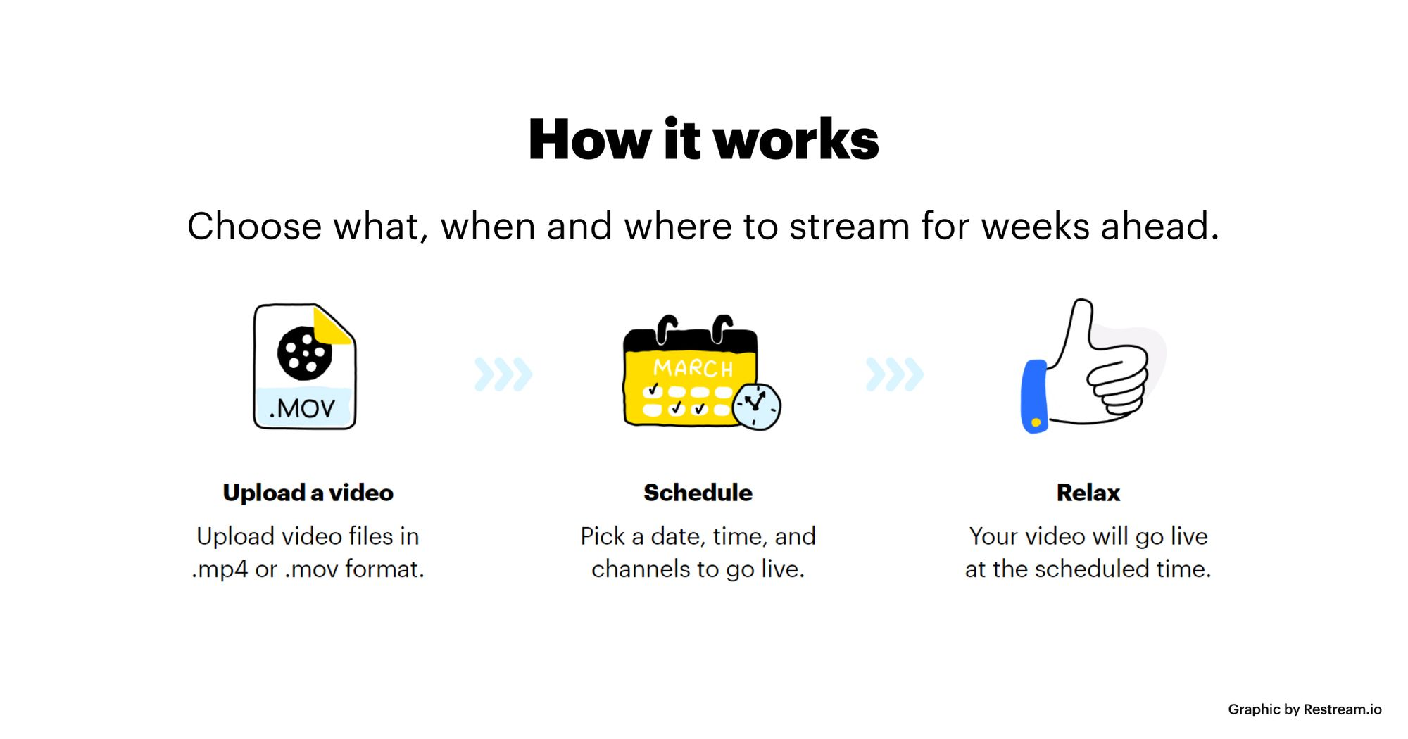 Schedule pre-recorded videos to go live with Restream Scheduler