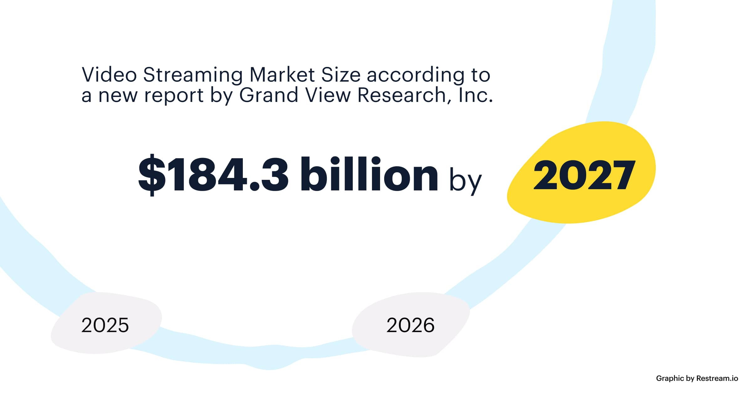 Video streaming market size by 2027
