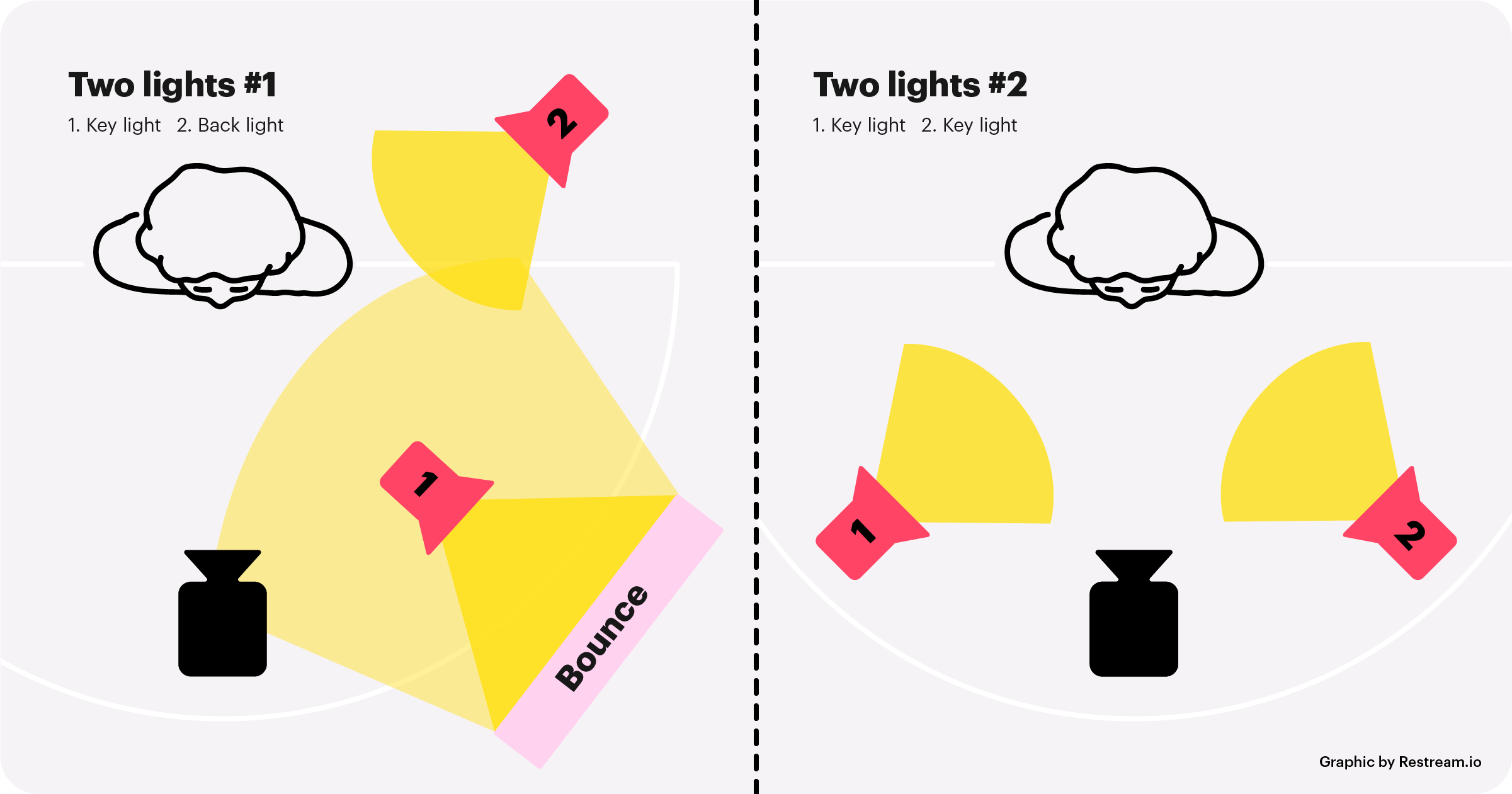 Two lights in video lighting