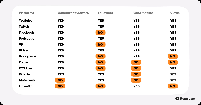 Platforms that support Restream Analytics