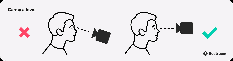 Put the webcam at eye level