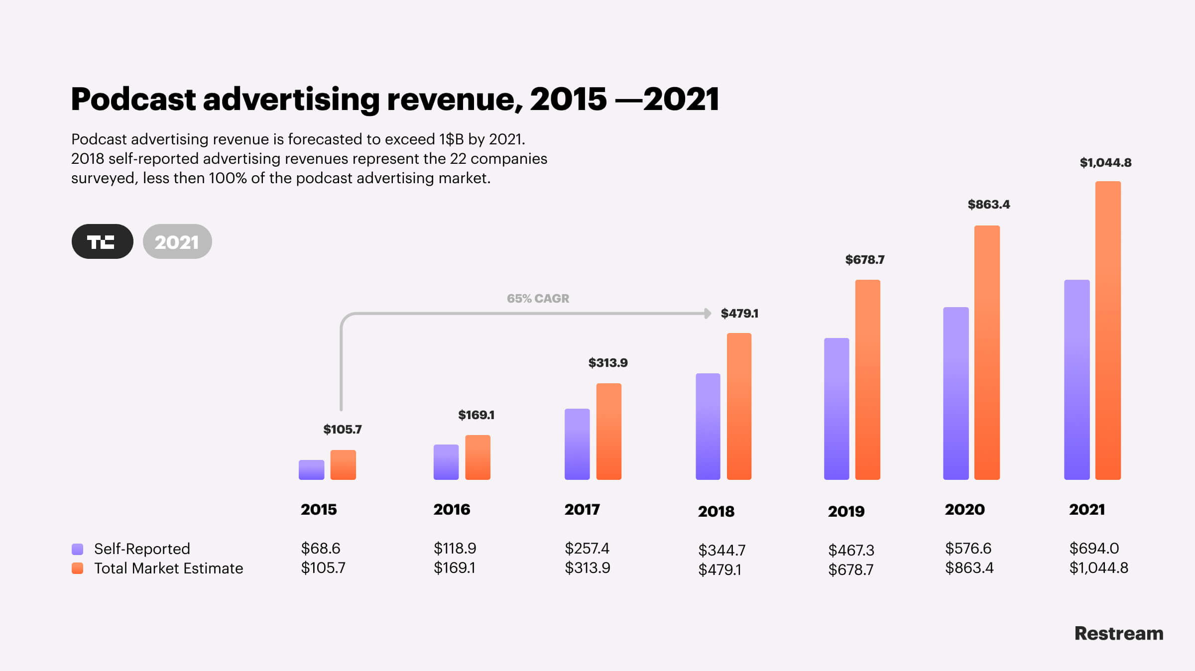 Podcast advertising revenue — TechCrunch research